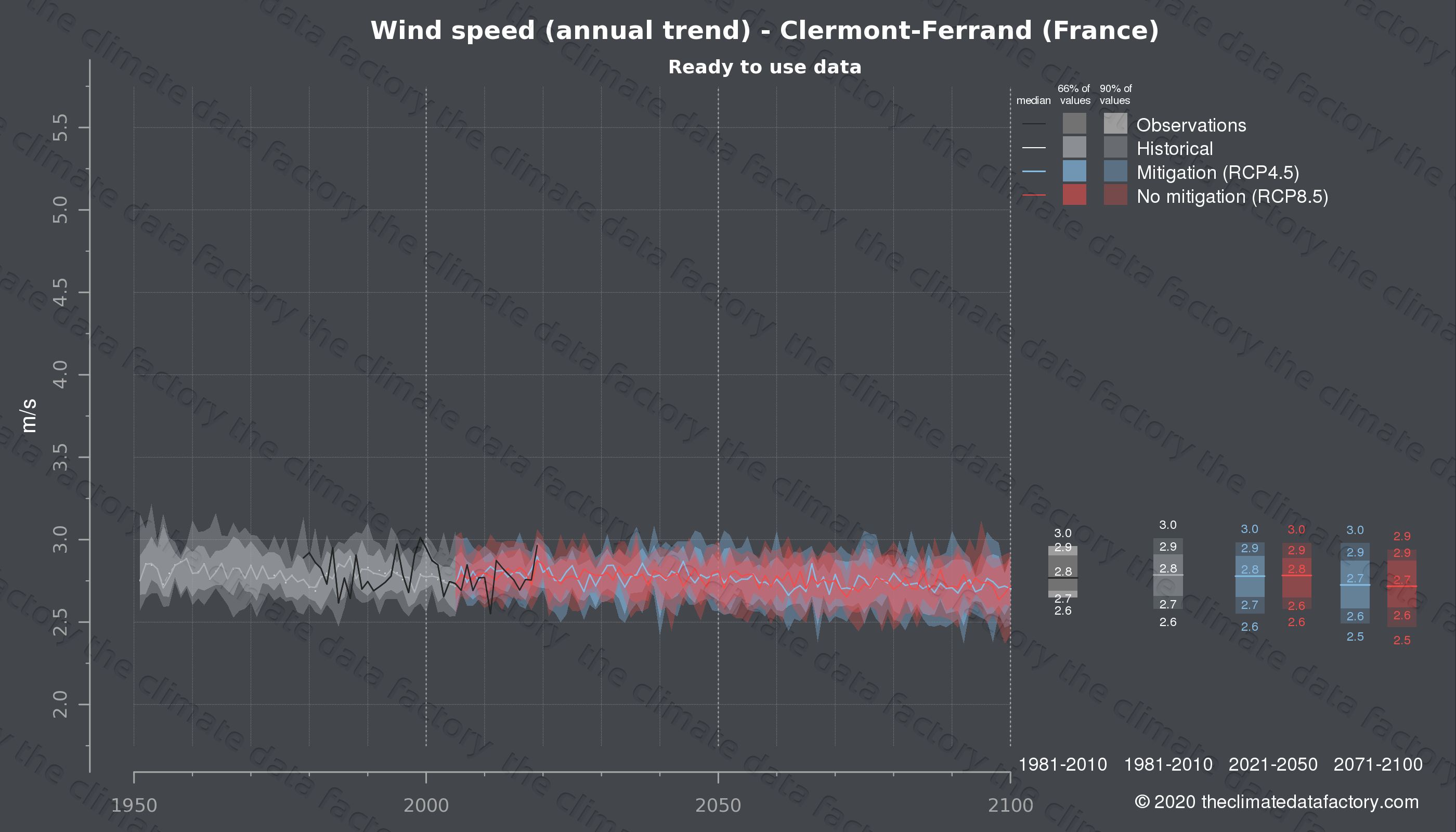 Graphic of projected wind speed for Clermont-Ferrand (France) under two climate change mitigation policy scenarios (RCP4.5, RCP8.5). Represented climate data are processed (bias-adjusted and quality controlled) data from IPCC models. https://theclimatedatafactory.com
