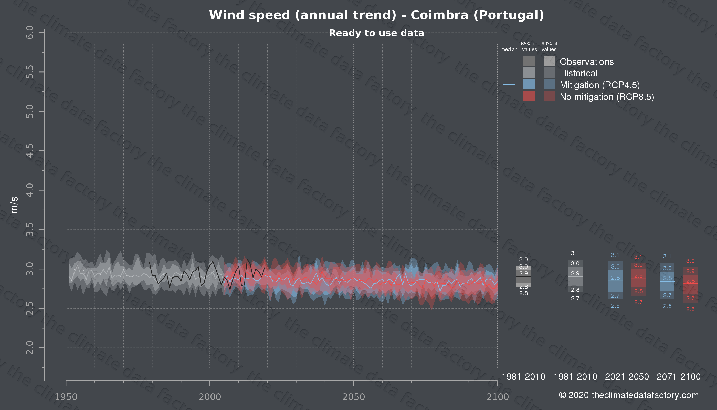 Graphic of projected wind speed for Coimbra (Portugal) under two climate change mitigation policy scenarios (RCP4.5, RCP8.5). Represented climate data are processed (bias-adjusted and quality controlled) data from IPCC models. https://theclimatedatafactory.com