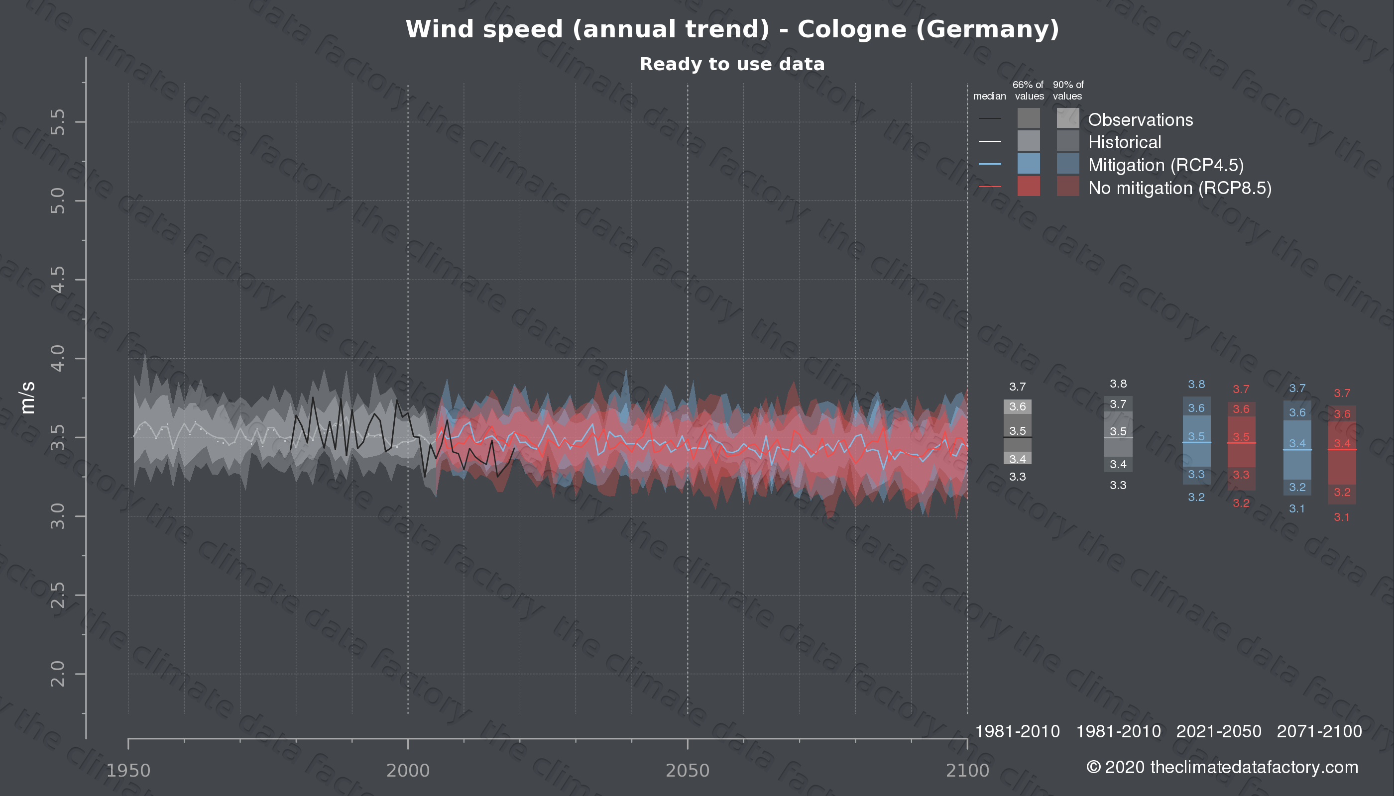 Graphic of projected wind speed for Cologne (Germany) under two climate change mitigation policy scenarios (RCP4.5, RCP8.5). Represented climate data are processed (bias-adjusted and quality controlled) data from IPCC models. https://theclimatedatafactory.com