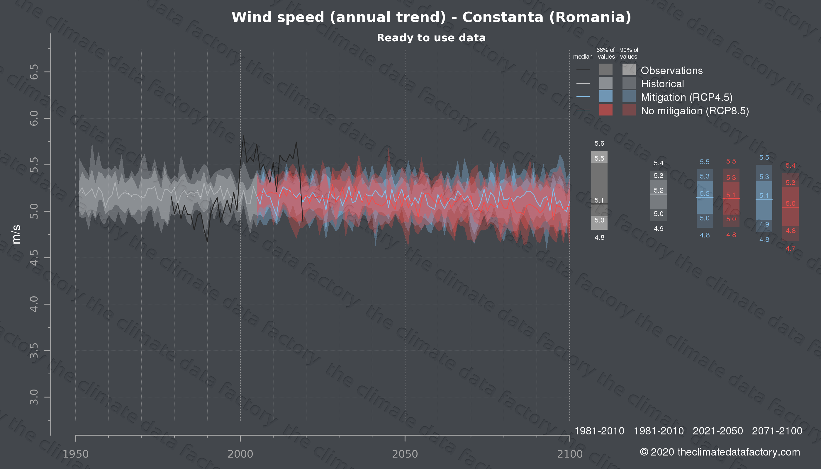 Graphic of projected wind speed for Constanta (Romania) under two climate change mitigation policy scenarios (RCP4.5, RCP8.5). Represented climate data are processed (bias-adjusted and quality controlled) data from IPCC models. https://theclimatedatafactory.com
