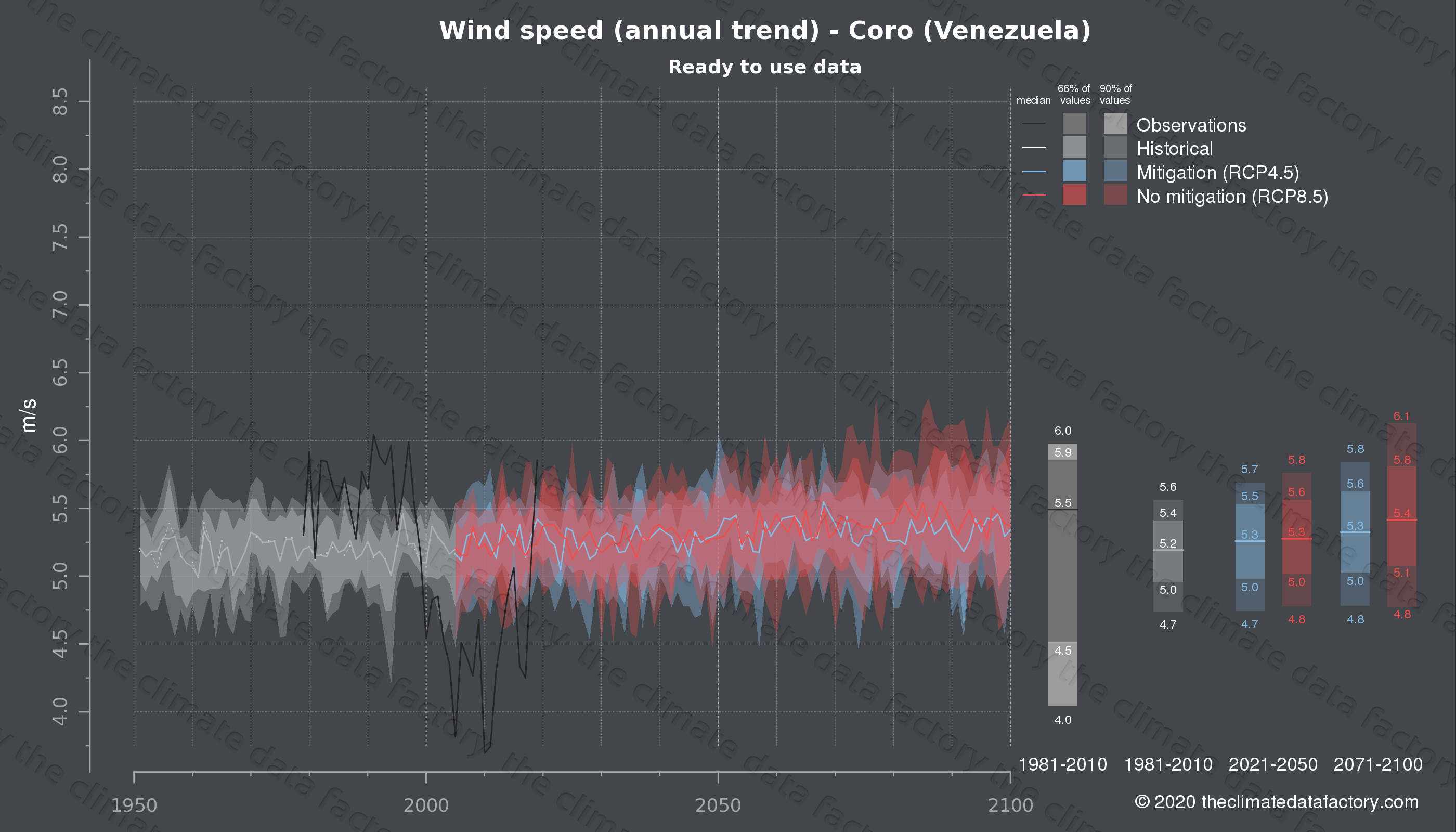 Graphic of projected wind speed for Coro (Venezuela) under two climate change mitigation policy scenarios (RCP4.5, RCP8.5). Represented climate data are processed (bias-adjusted and quality controlled) data from IPCC models. https://theclimatedatafactory.com