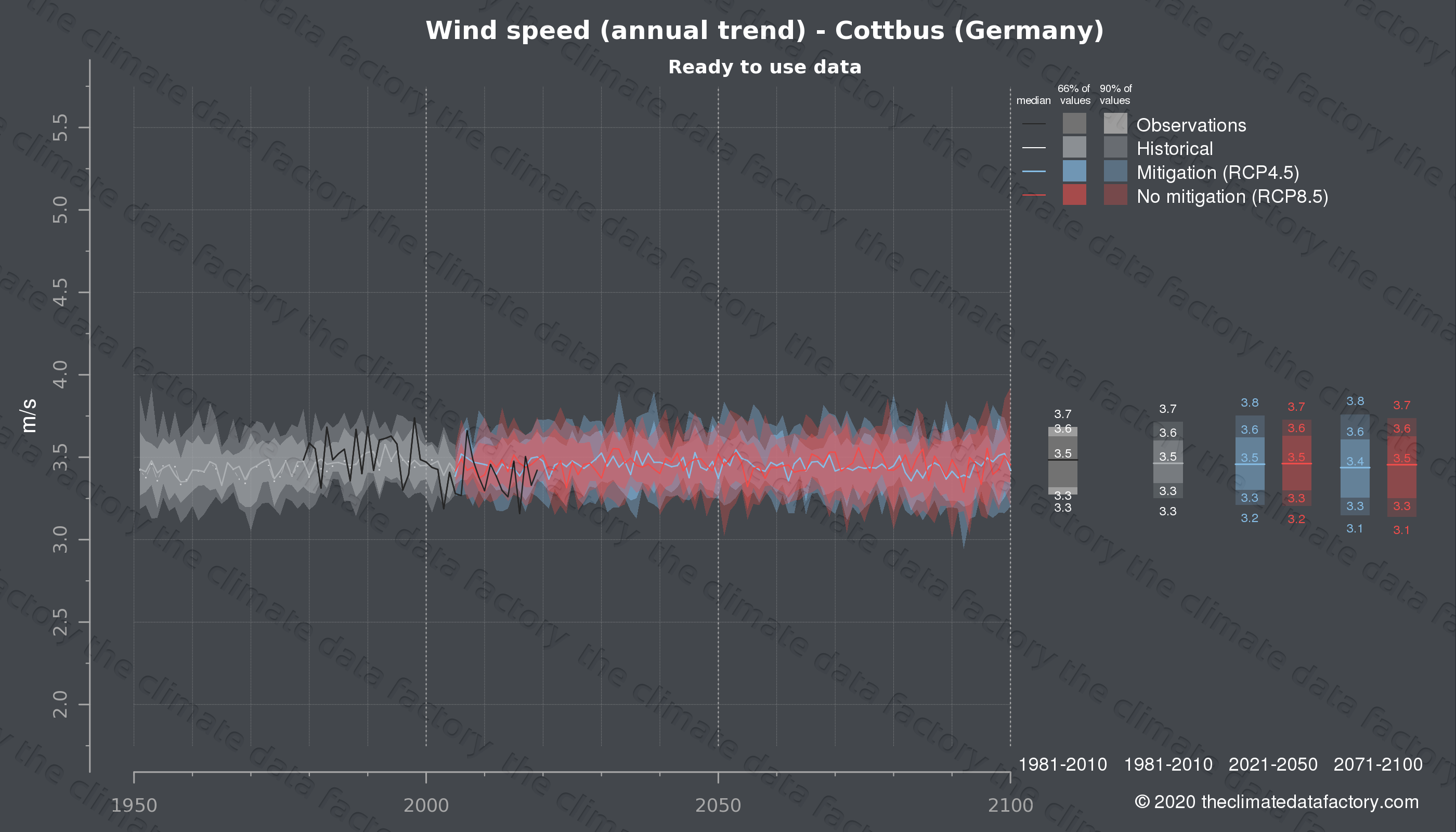 Graphic of projected wind speed for Cottbus (Germany) under two climate change mitigation policy scenarios (RCP4.5, RCP8.5). Represented climate data are processed (bias-adjusted and quality controlled) data from IPCC models. https://theclimatedatafactory.com