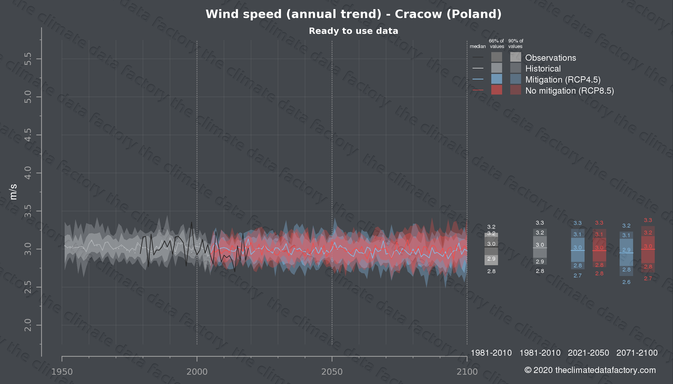 Graphic of projected wind speed for Cracow (Poland) under two climate change mitigation policy scenarios (RCP4.5, RCP8.5). Represented climate data are processed (bias-adjusted and quality controlled) data from IPCC models. https://theclimatedatafactory.com