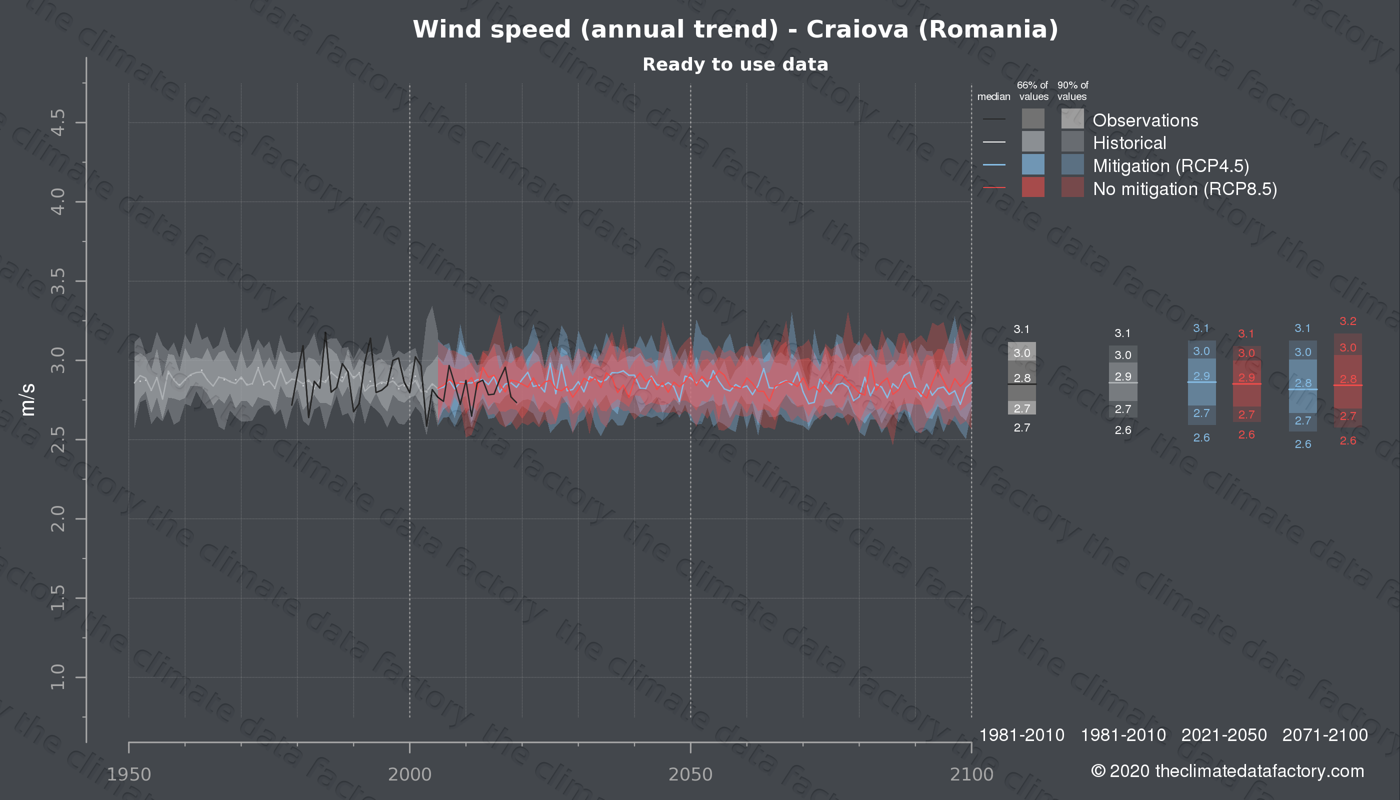 Graphic of projected wind speed for Craiova (Romania) under two climate change mitigation policy scenarios (RCP4.5, RCP8.5). Represented climate data are processed (bias-adjusted and quality controlled) data from IPCC models. https://theclimatedatafactory.com