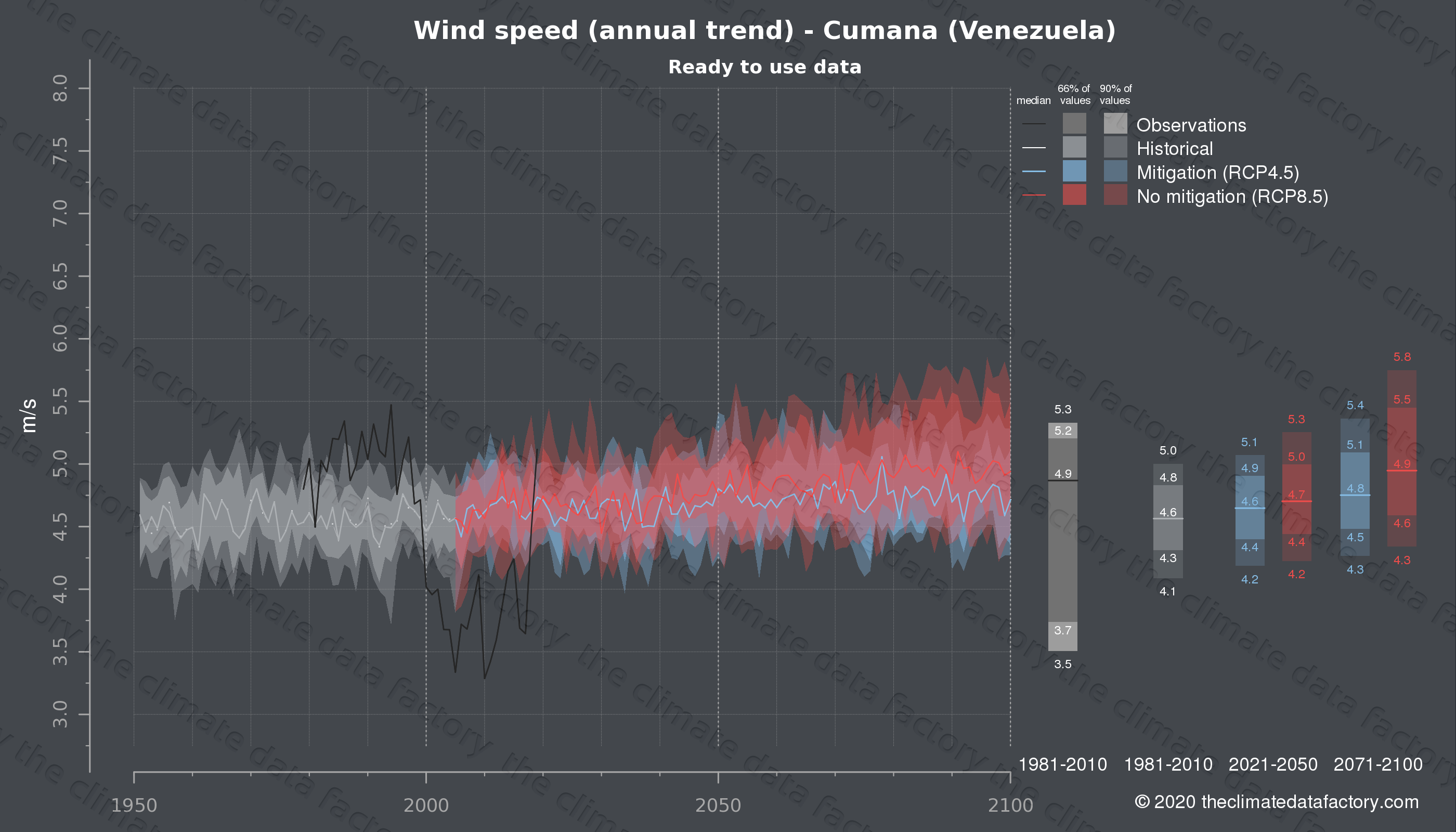 Graphic of projected wind speed for Cumana (Venezuela) under two climate change mitigation policy scenarios (RCP4.5, RCP8.5). Represented climate data are processed (bias-adjusted and quality controlled) data from IPCC models. https://theclimatedatafactory.com