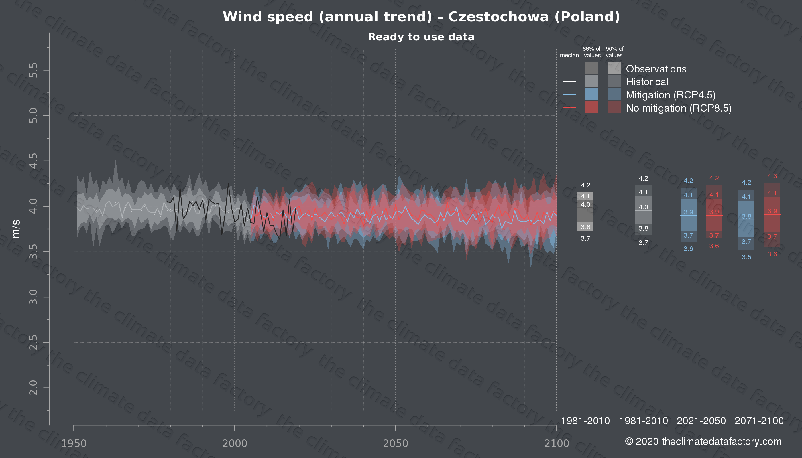 Graphic of projected wind speed for Czestochowa (Poland) under two climate change mitigation policy scenarios (RCP4.5, RCP8.5). Represented climate data are processed (bias-adjusted and quality controlled) data from IPCC models. https://theclimatedatafactory.com