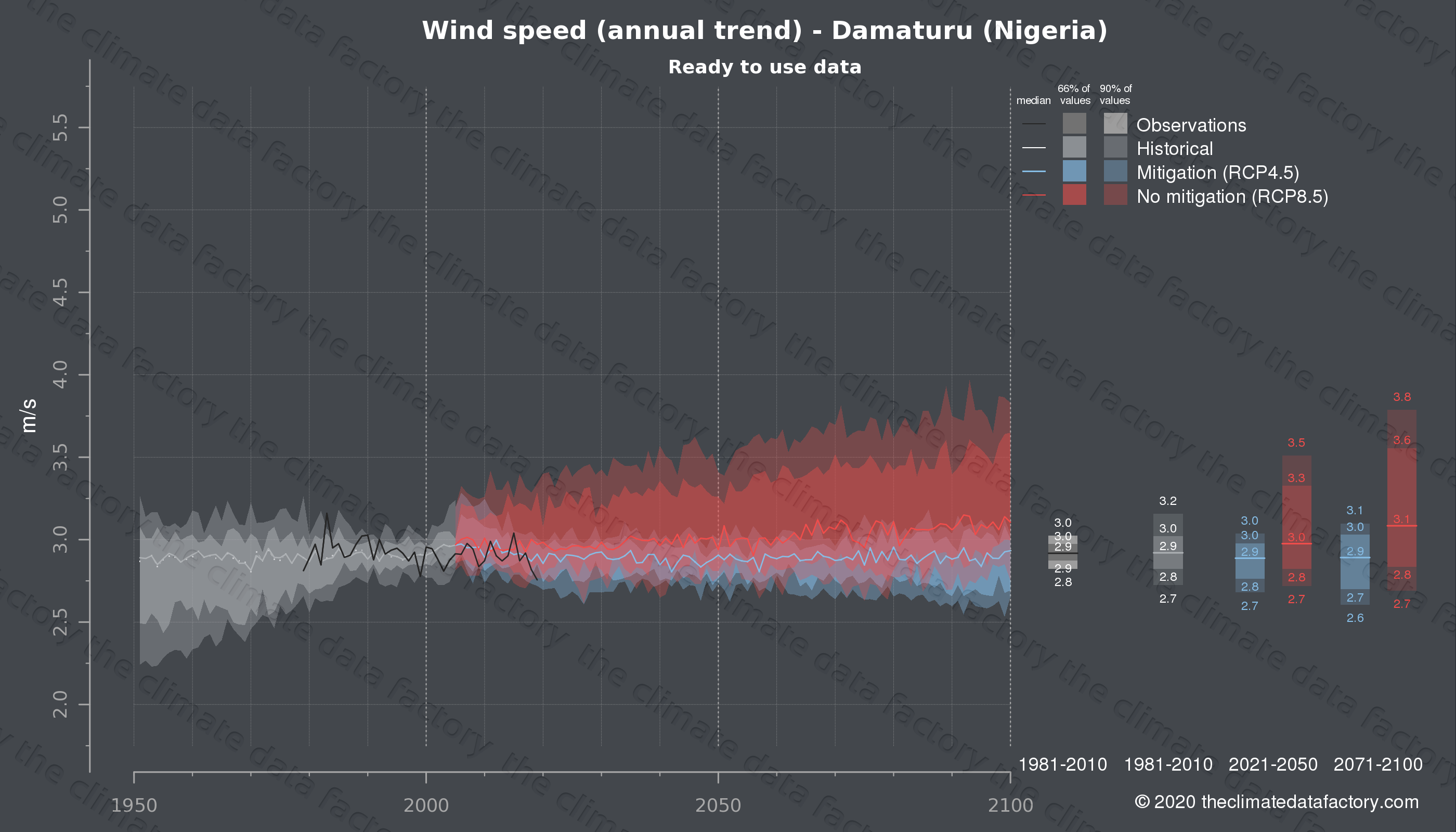Graphic of projected wind speed for Damaturu (Nigeria) under two climate change mitigation policy scenarios (RCP4.5, RCP8.5). Represented climate data are processed (bias-adjusted and quality controlled) data from IPCC models. https://theclimatedatafactory.com