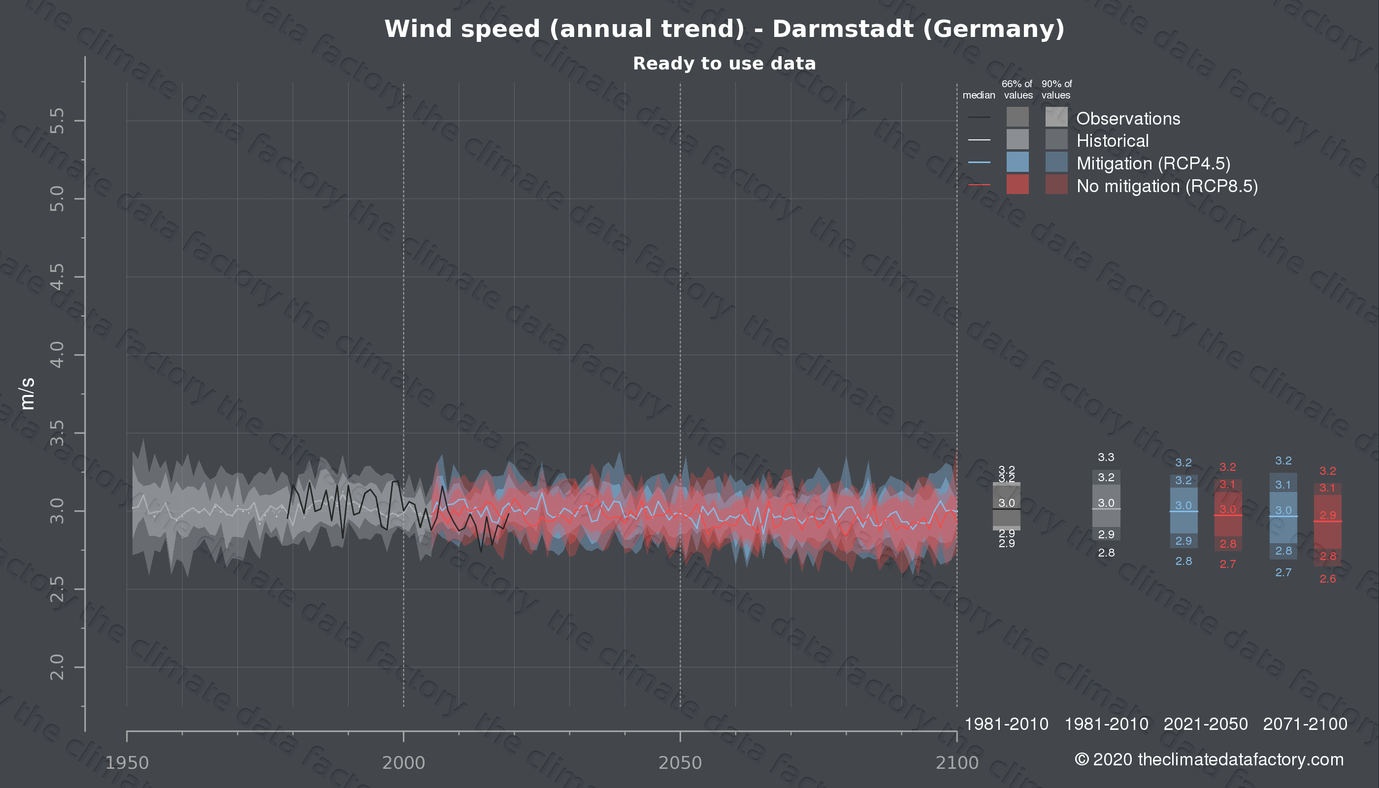 Graphic of projected wind speed for Darmstadt (Germany) under two climate change mitigation policy scenarios (RCP4.5, RCP8.5). Represented climate data are processed (bias-adjusted and quality controlled) data from IPCC models. https://theclimatedatafactory.com