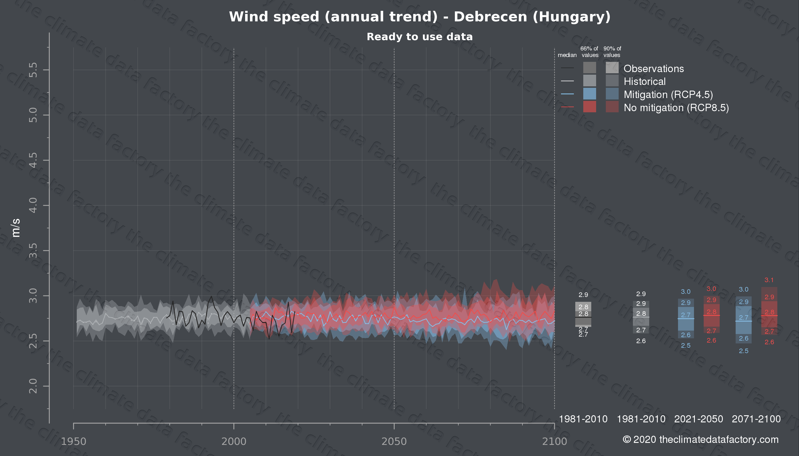 Graphic of projected wind speed for Debrecen (Hungary) under two climate change mitigation policy scenarios (RCP4.5, RCP8.5). Represented climate data are processed (bias-adjusted and quality controlled) data from IPCC models. https://theclimatedatafactory.com