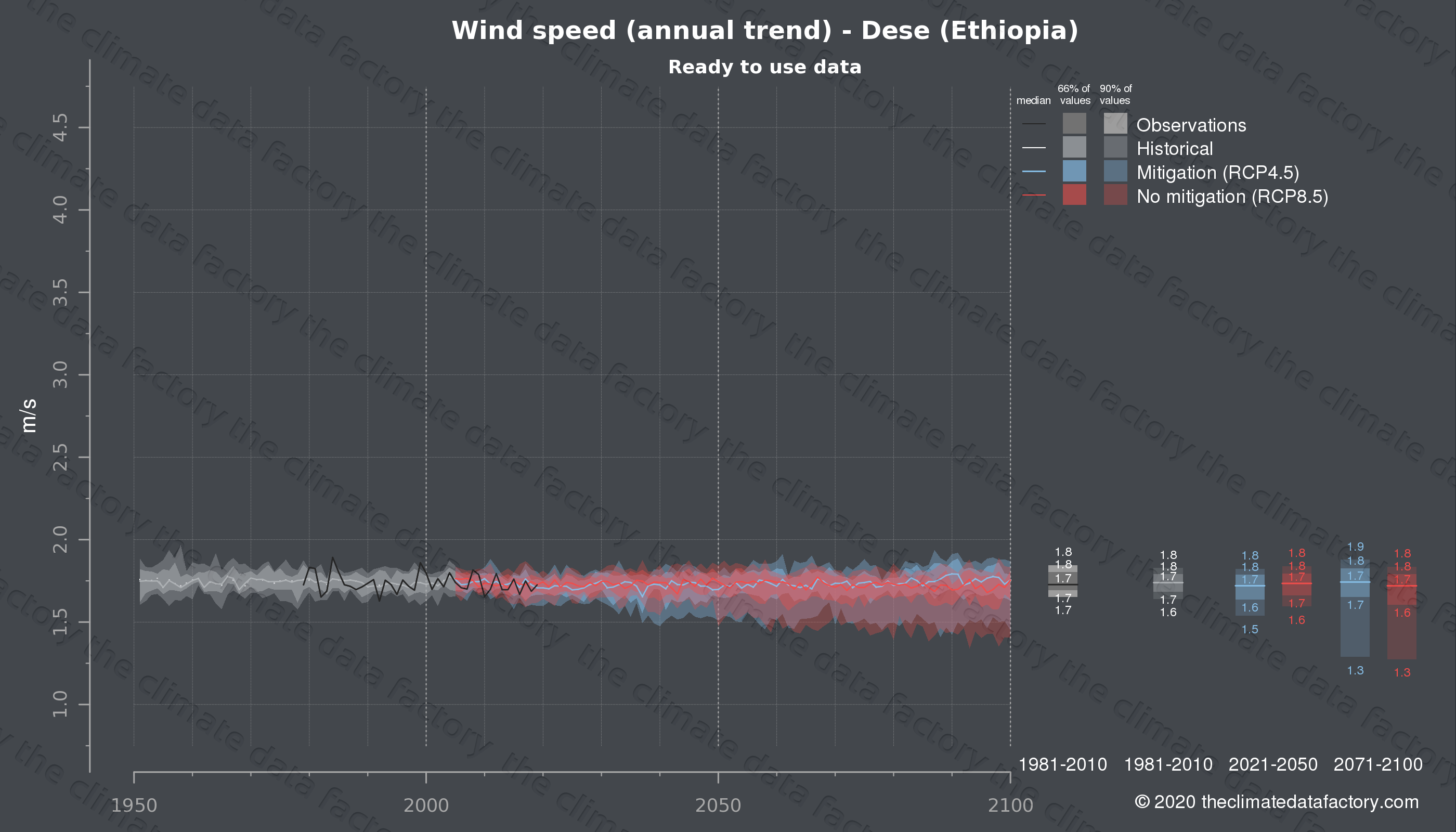 Graphic of projected wind speed for Dese (Ethiopia) under two climate change mitigation policy scenarios (RCP4.5, RCP8.5). Represented climate data are processed (bias-adjusted and quality controlled) data from IPCC models. https://theclimatedatafactory.com