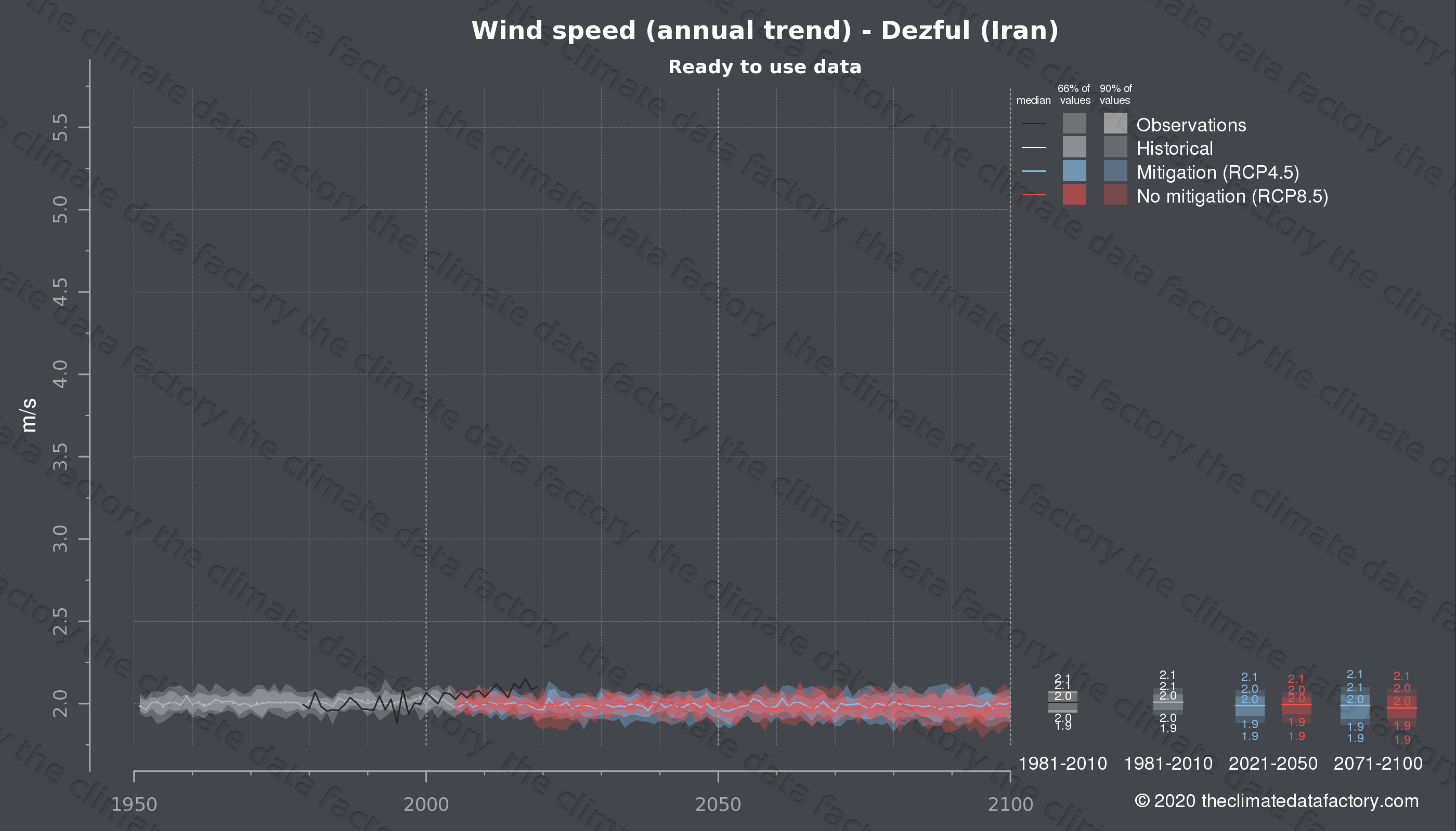 Graphic of projected wind speed for Dezful (Iran) under two climate change mitigation policy scenarios (RCP4.5, RCP8.5). Represented climate data are processed (bias-adjusted and quality controlled) data from IPCC models. https://theclimatedatafactory.com