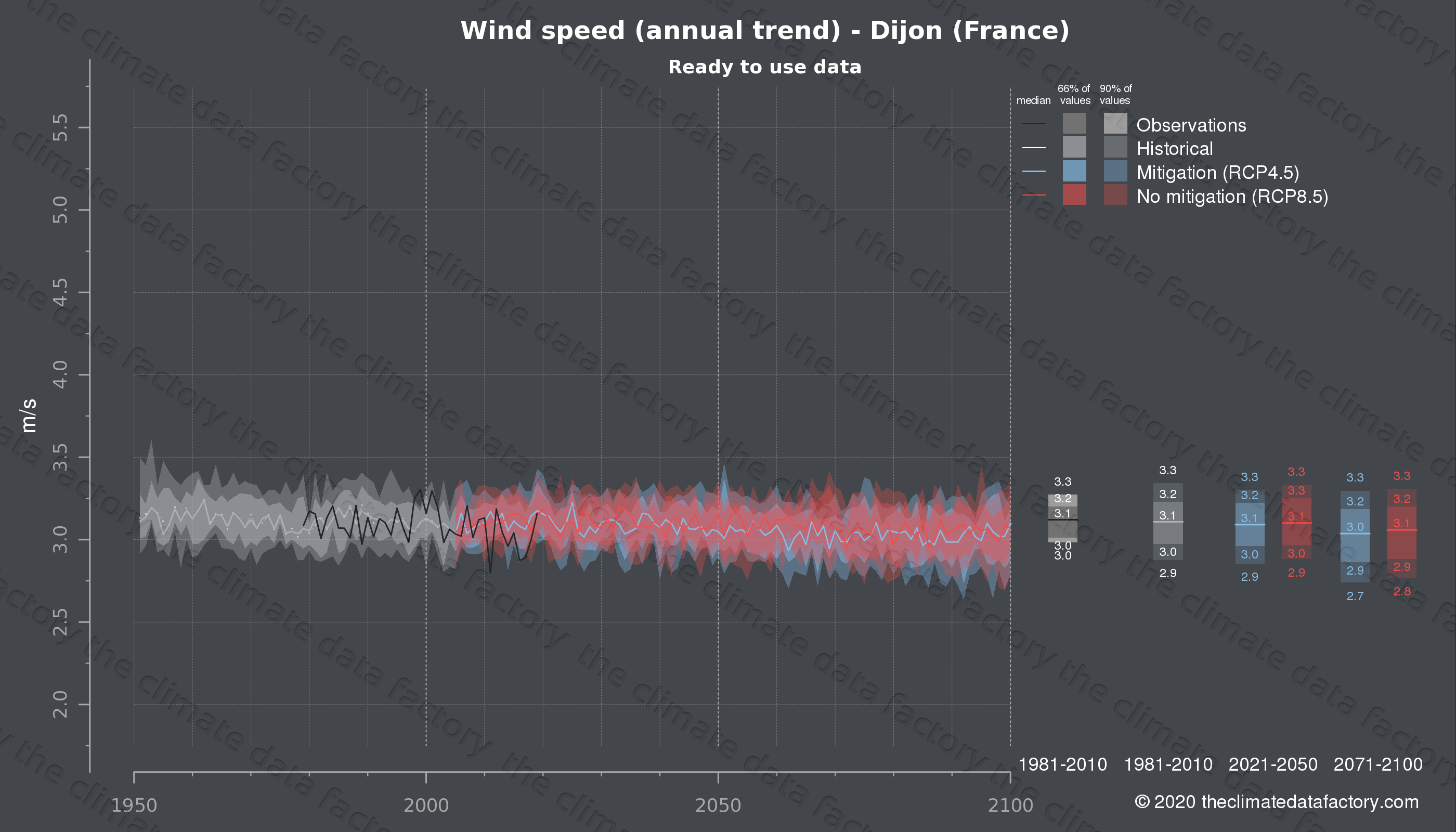 Graphic of projected wind speed for Dijon (France) under two climate change mitigation policy scenarios (RCP4.5, RCP8.5). Represented climate data are processed (bias-adjusted and quality controlled) data from IPCC models. https://theclimatedatafactory.com