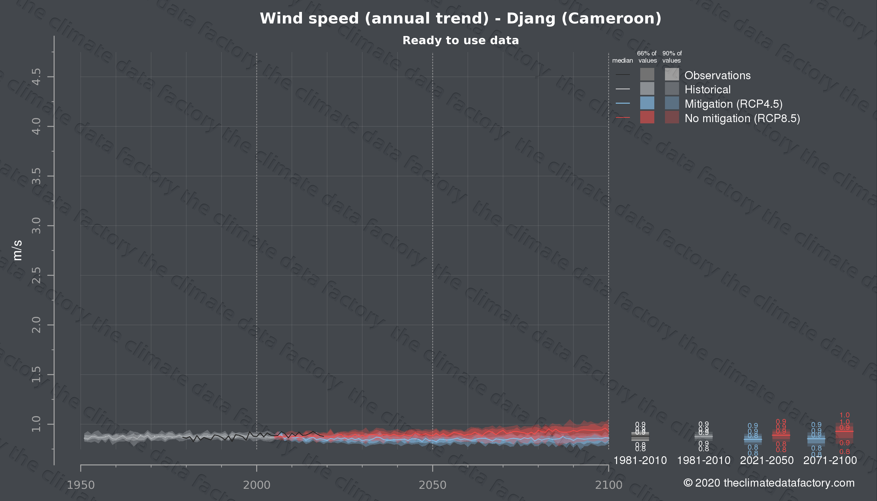 Graphic of projected wind speed for Djang (Cameroon) under two climate change mitigation policy scenarios (RCP4.5, RCP8.5). Represented climate data are processed (bias-adjusted and quality controlled) data from IPCC models. https://theclimatedatafactory.com
