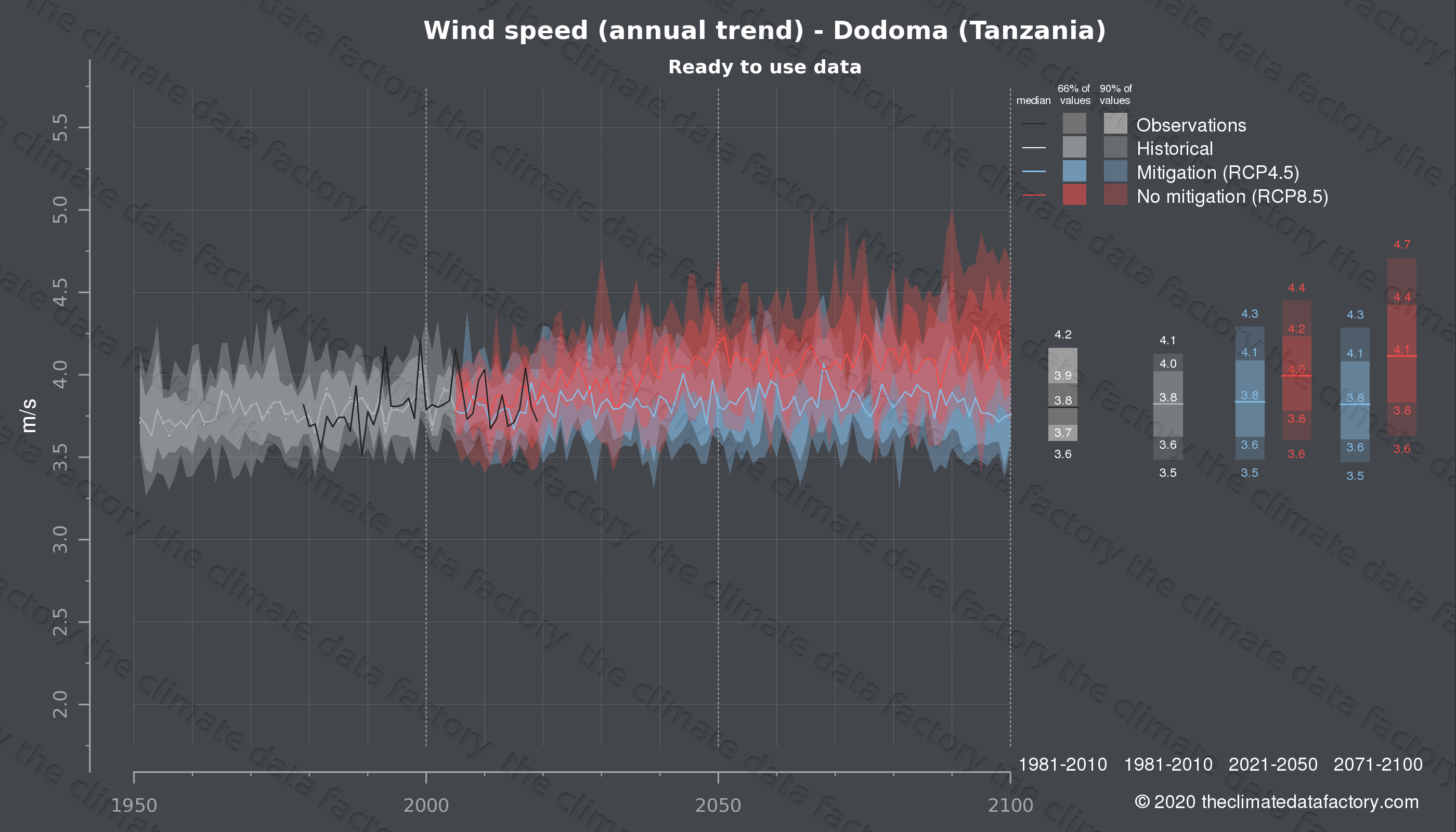 Graphic of projected wind speed for Dodoma (Tanzania) under two climate change mitigation policy scenarios (RCP4.5, RCP8.5). Represented climate data are processed (bias-adjusted and quality controlled) data from IPCC models. https://theclimatedatafactory.com