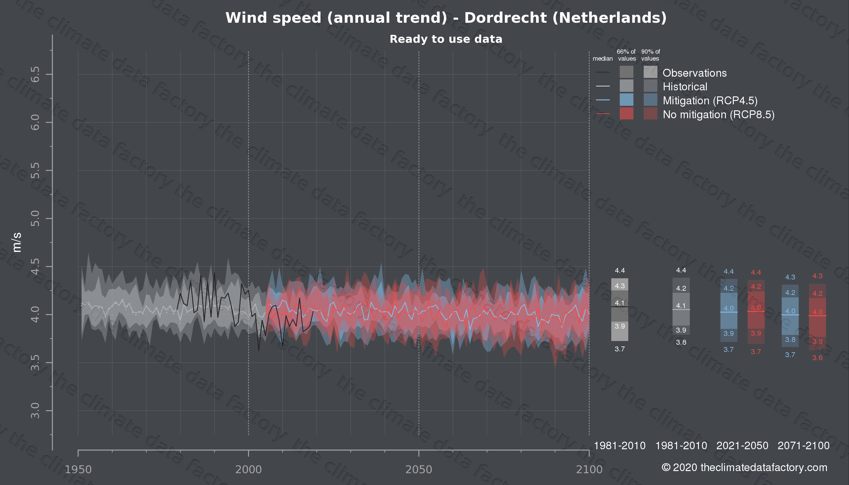 Graphic of projected wind speed for Dordrecht (Netherlands) under two climate change mitigation policy scenarios (RCP4.5, RCP8.5). Represented climate data are processed (bias-adjusted and quality controlled) data from IPCC models. https://theclimatedatafactory.com