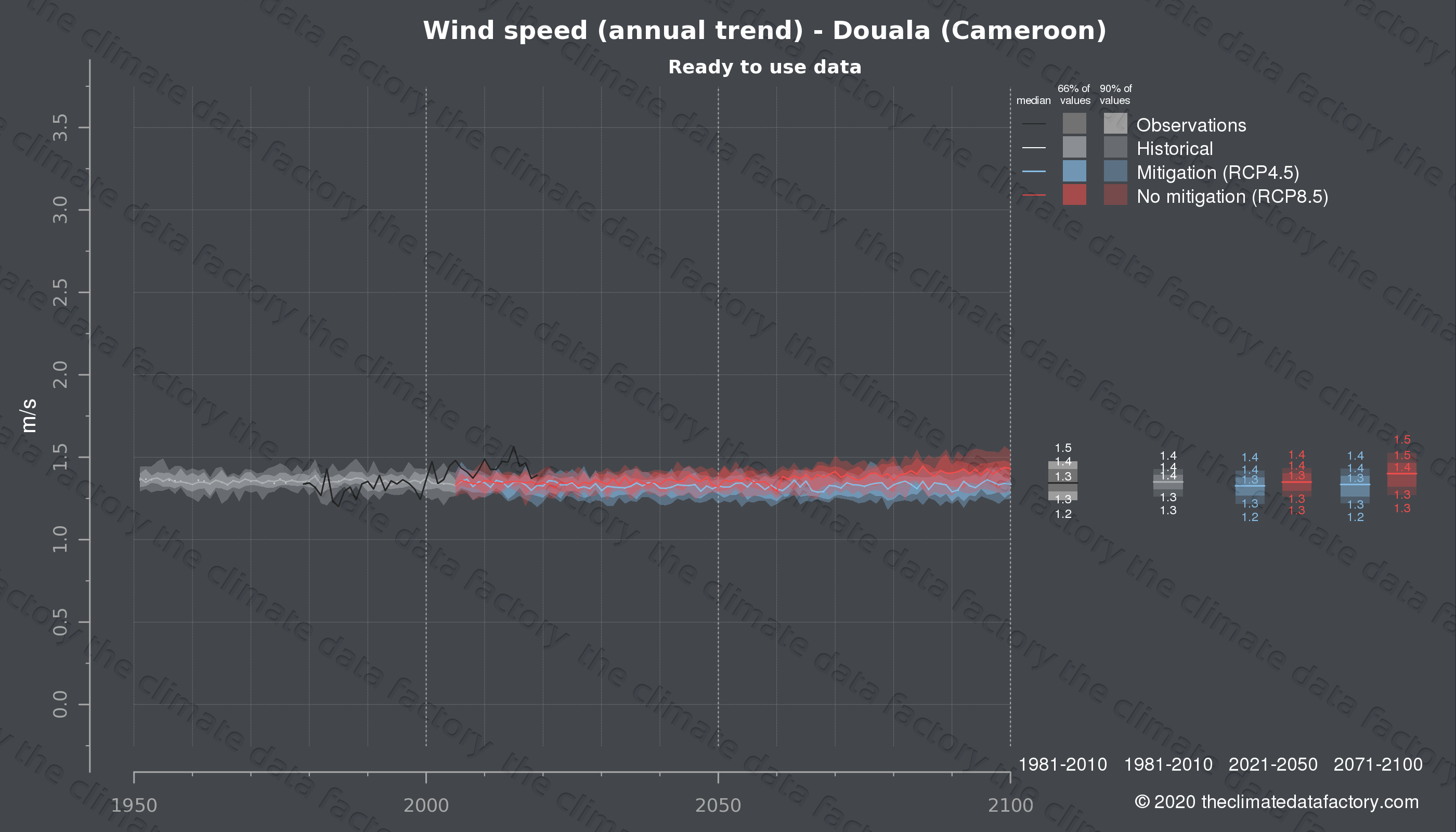 Graphic of projected wind speed for Douala (Cameroon) under two climate change mitigation policy scenarios (RCP4.5, RCP8.5). Represented climate data are processed (bias-adjusted and quality controlled) data from IPCC models. https://theclimatedatafactory.com