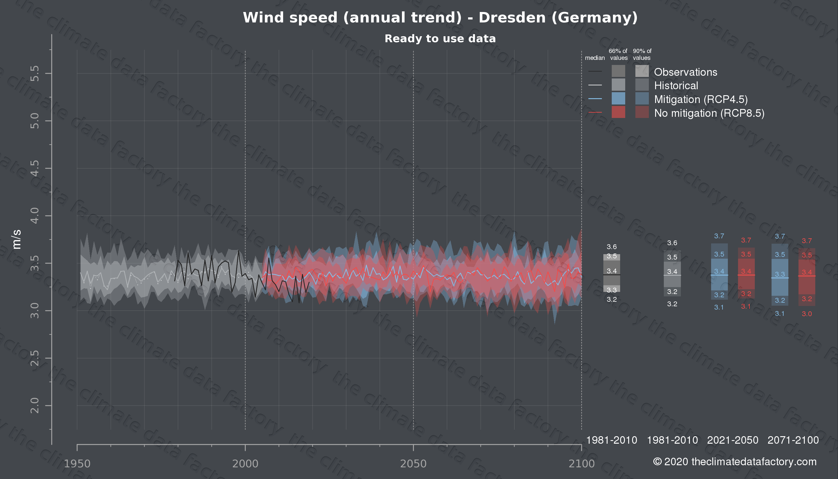 Graphic of projected wind speed for Dresden (Germany) under two climate change mitigation policy scenarios (RCP4.5, RCP8.5). Represented climate data are processed (bias-adjusted and quality controlled) data from IPCC models. https://theclimatedatafactory.com