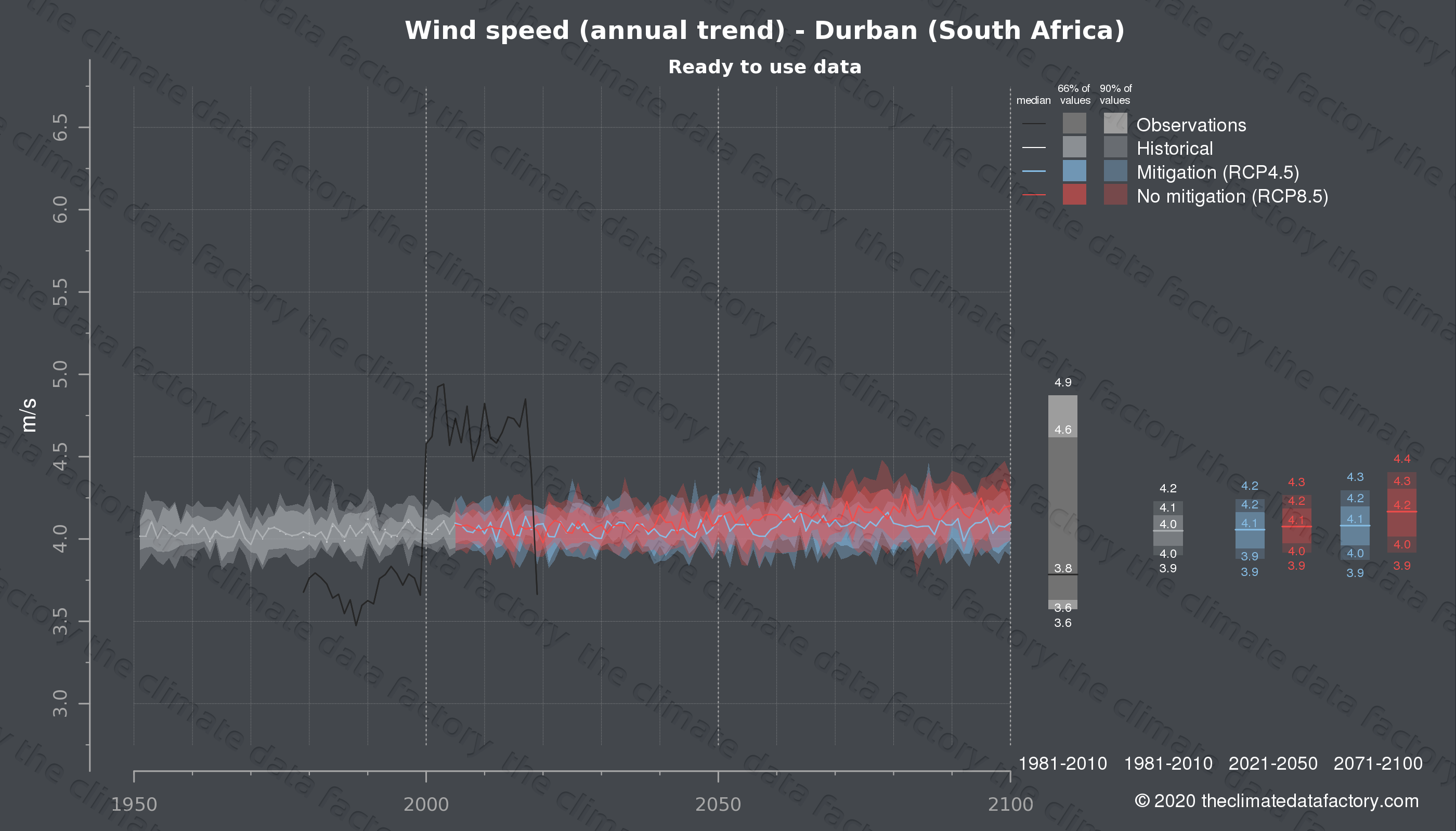 Graphic of projected wind speed for Durban (South Africa) under two climate change mitigation policy scenarios (RCP4.5, RCP8.5). Represented climate data are processed (bias-adjusted and quality controlled) data from IPCC models. https://theclimatedatafactory.com