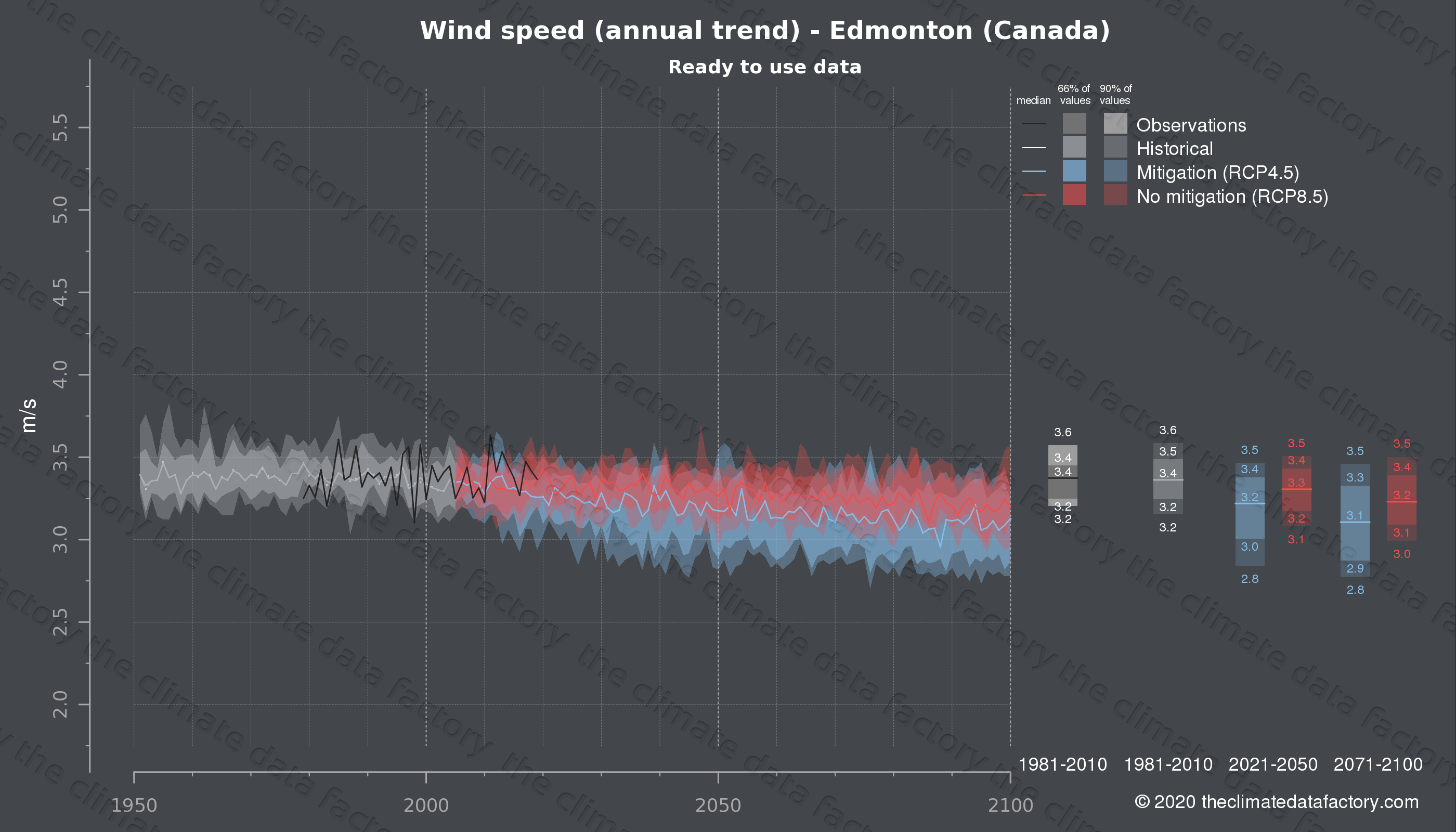 Graphic of projected wind speed for Edmonton (Canada) under two climate change mitigation policy scenarios (RCP4.5, RCP8.5). Represented climate data are processed (bias-adjusted and quality controlled) data from IPCC models. https://theclimatedatafactory.com