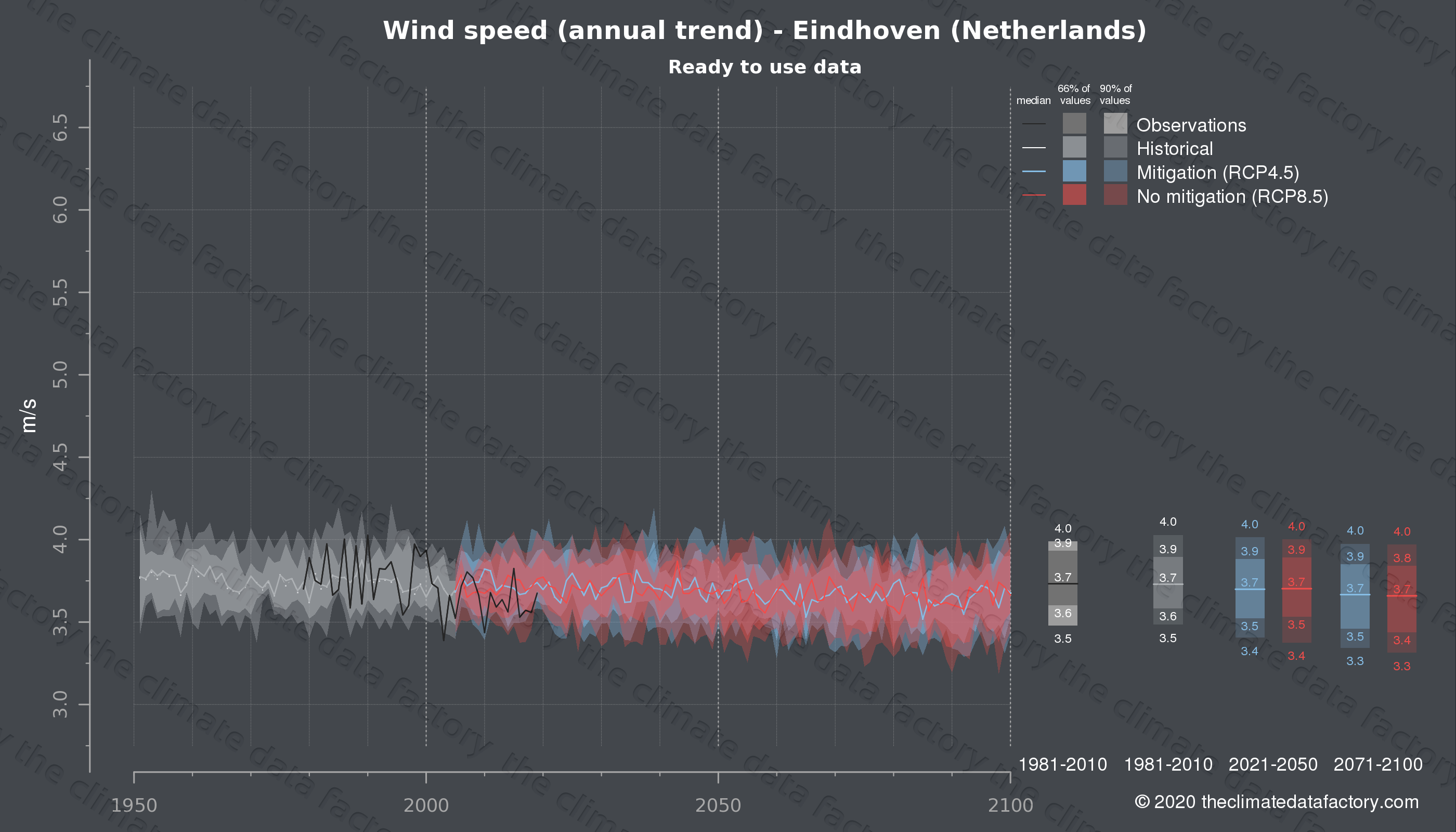 Graphic of projected wind speed for Eindhoven (Netherlands) under two climate change mitigation policy scenarios (RCP4.5, RCP8.5). Represented climate data are processed (bias-adjusted and quality controlled) data from IPCC models. https://theclimatedatafactory.com