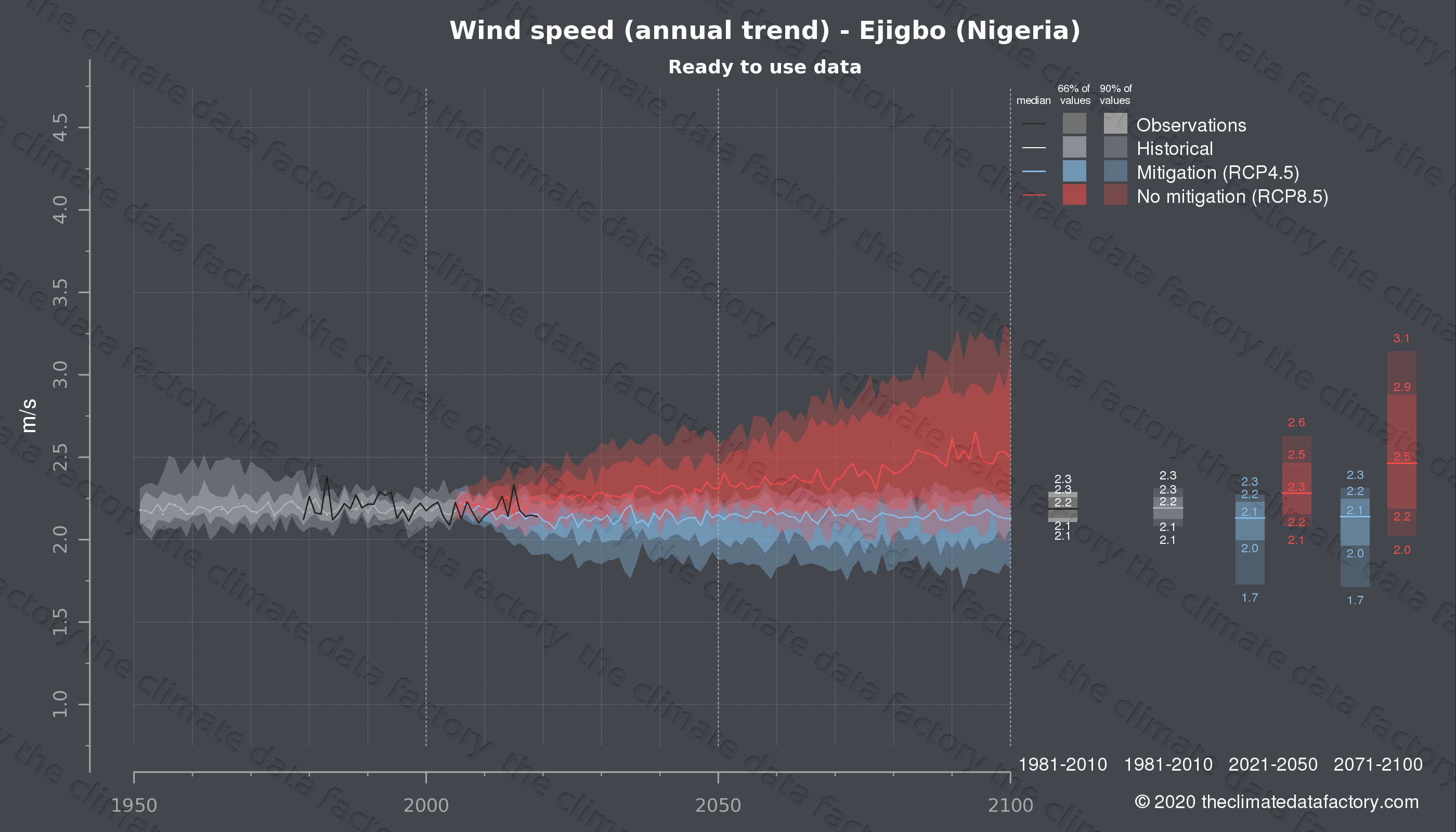 Graphic of projected wind speed for Ejigbo (Nigeria) under two climate change mitigation policy scenarios (RCP4.5, RCP8.5). Represented climate data are processed (bias-adjusted and quality controlled) data from IPCC models. https://theclimatedatafactory.com