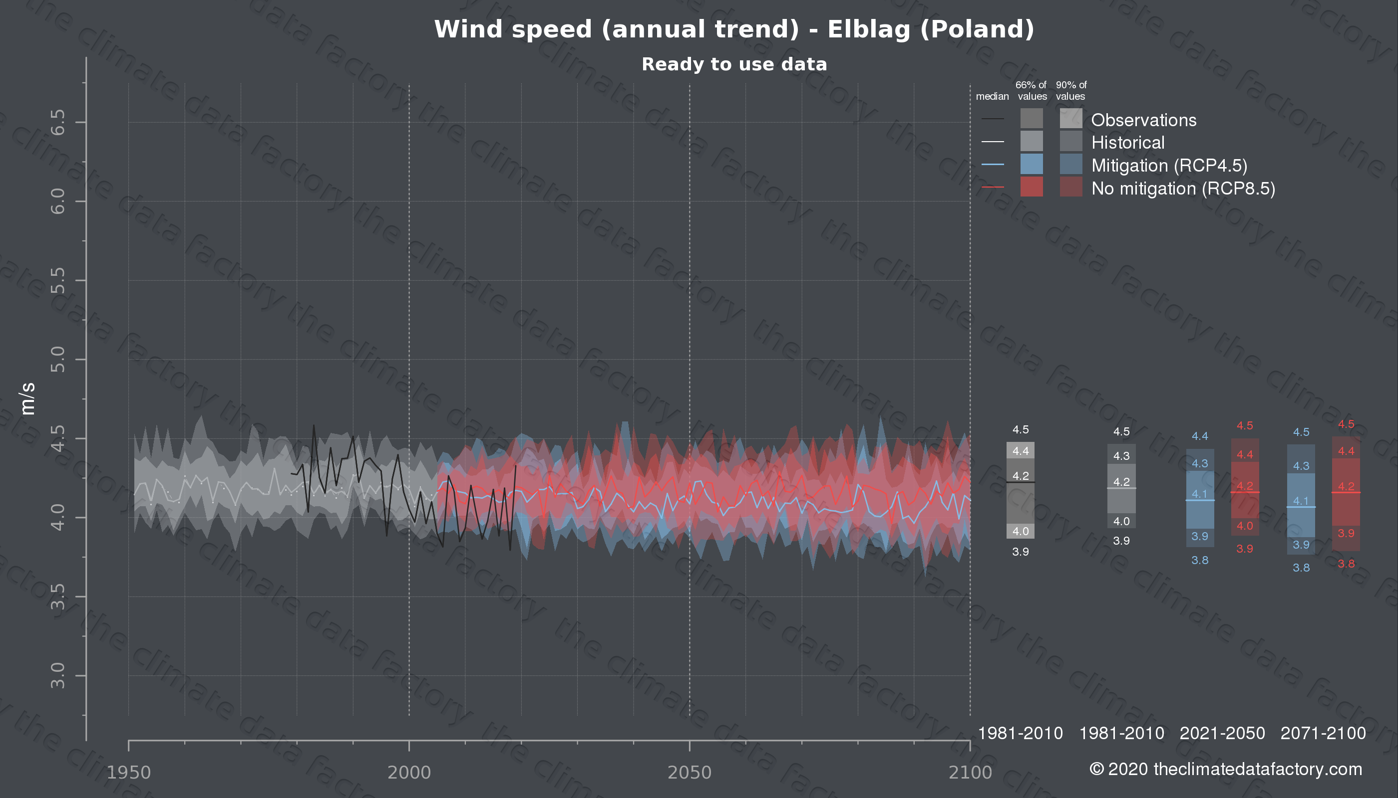 Graphic of projected wind speed for Elblag (Poland) under two climate change mitigation policy scenarios (RCP4.5, RCP8.5). Represented climate data are processed (bias-adjusted and quality controlled) data from IPCC models. https://theclimatedatafactory.com
