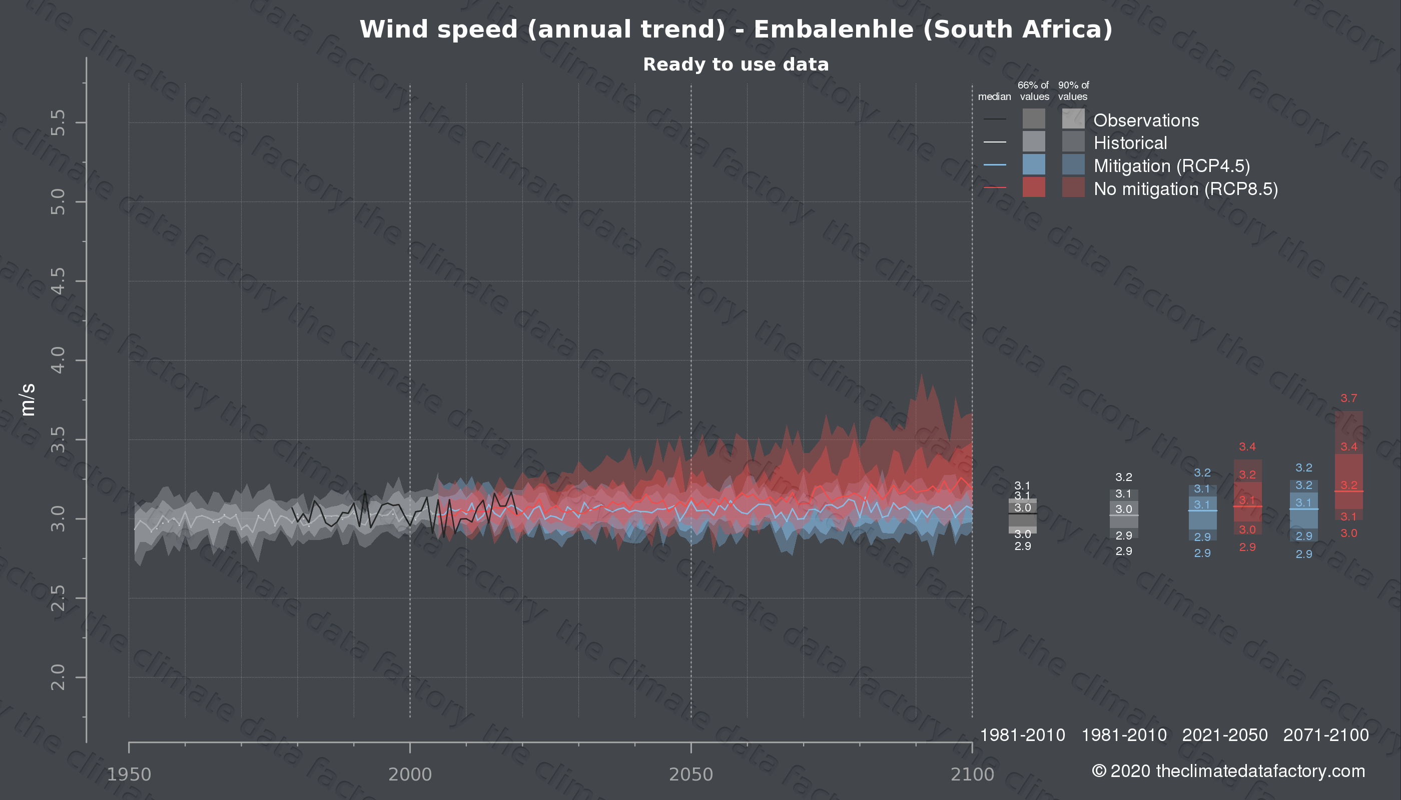 Graphic of projected wind speed for Embalenhle (South Africa) under two climate change mitigation policy scenarios (RCP4.5, RCP8.5). Represented climate data are processed (bias-adjusted and quality controlled) data from IPCC models. https://theclimatedatafactory.com