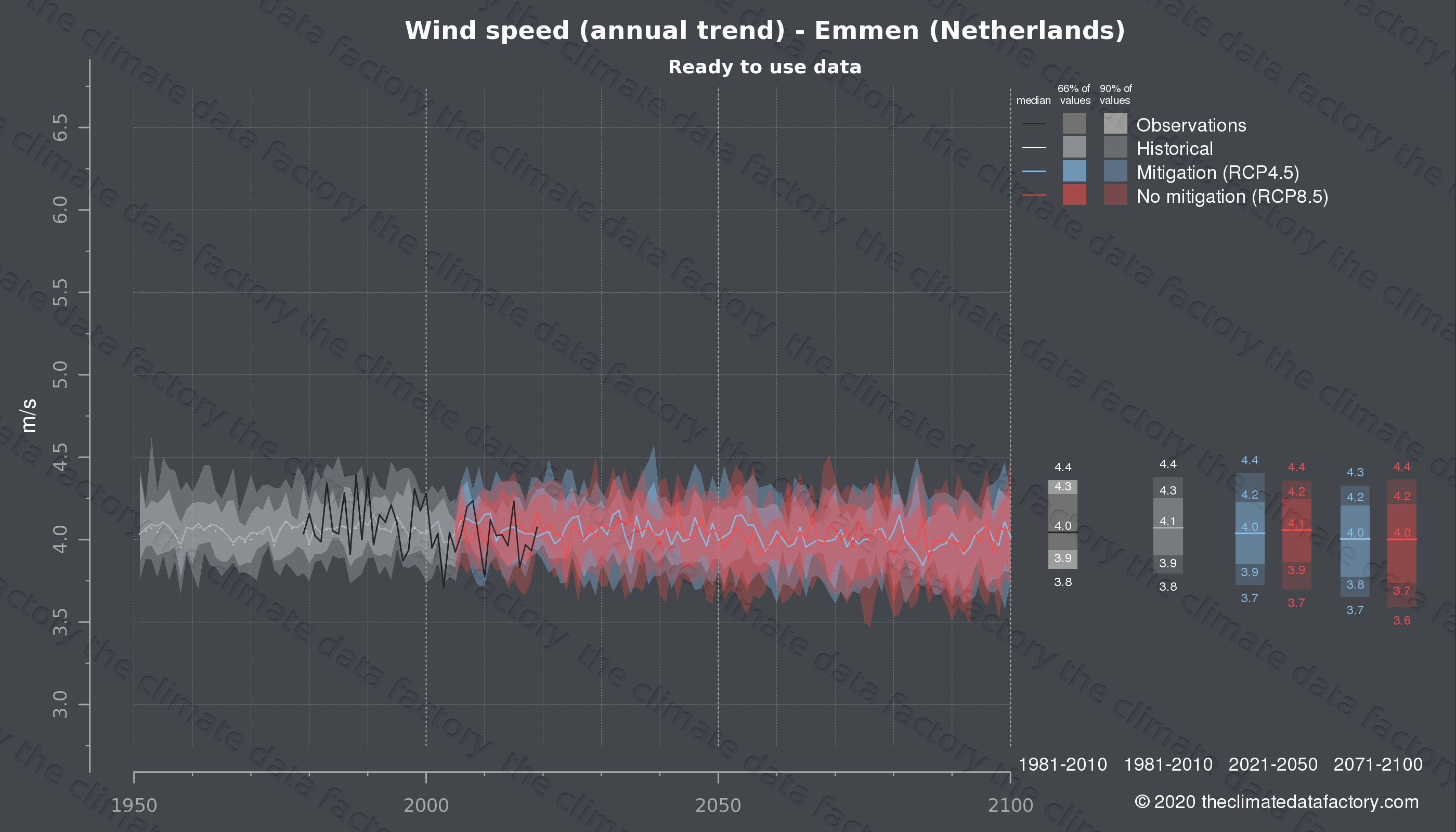 Graphic of projected wind speed for Emmen (Netherlands) under two climate change mitigation policy scenarios (RCP4.5, RCP8.5). Represented climate data are processed (bias-adjusted and quality controlled) data from IPCC models. https://theclimatedatafactory.com