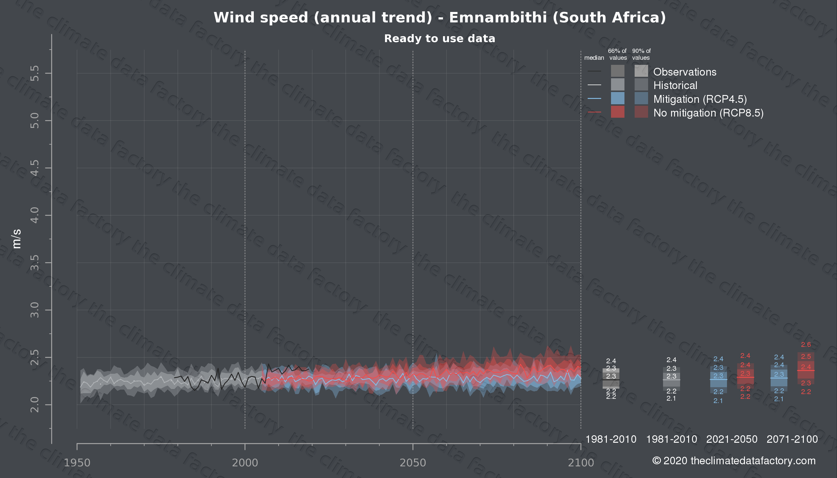 Graphic of projected wind speed for Emnambithi (South Africa) under two climate change mitigation policy scenarios (RCP4.5, RCP8.5). Represented climate data are processed (bias-adjusted and quality controlled) data from IPCC models. https://theclimatedatafactory.com