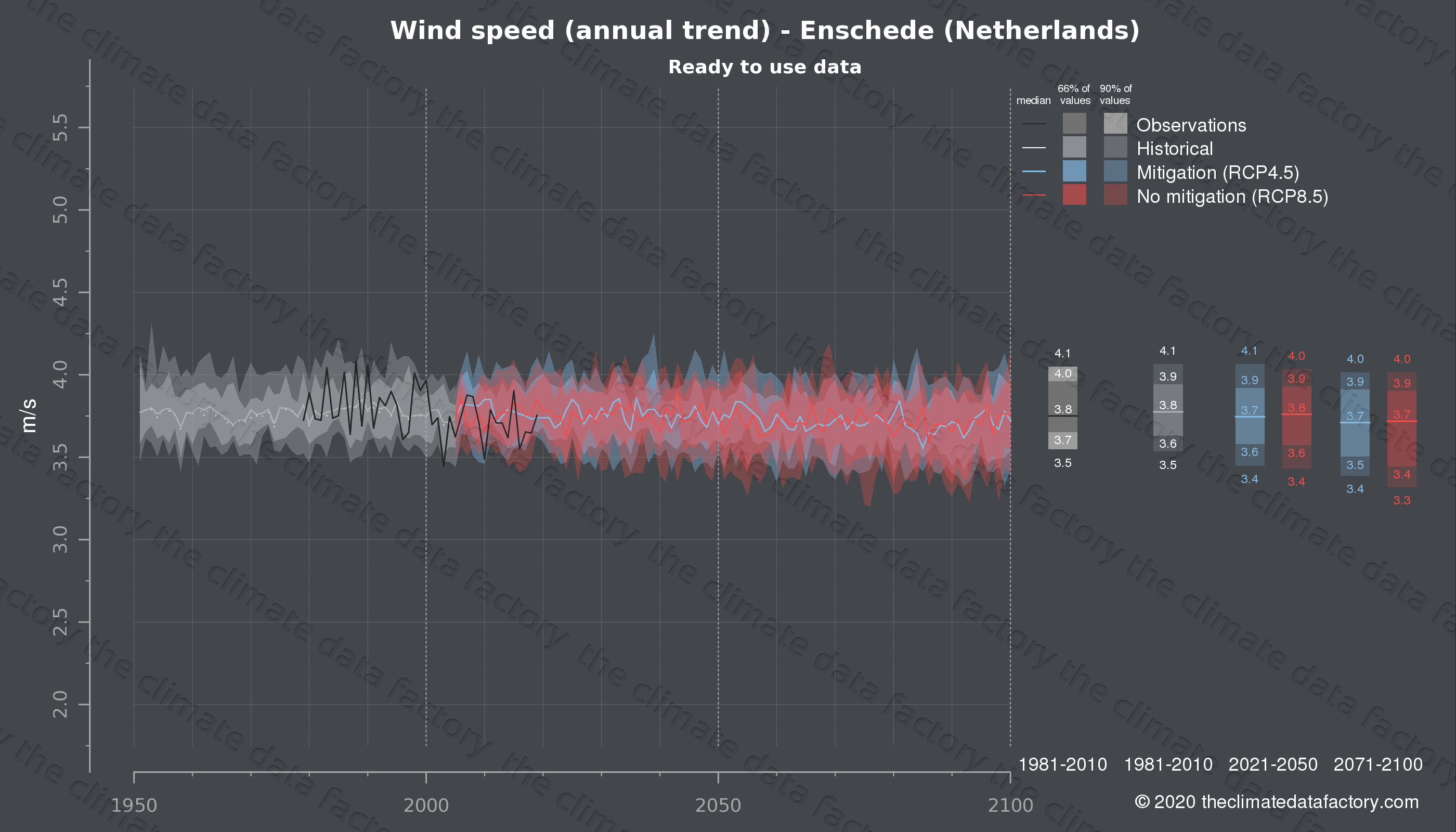 Graphic of projected wind speed for Enschede (Netherlands) under two climate change mitigation policy scenarios (RCP4.5, RCP8.5). Represented climate data are processed (bias-adjusted and quality controlled) data from IPCC models. https://theclimatedatafactory.com