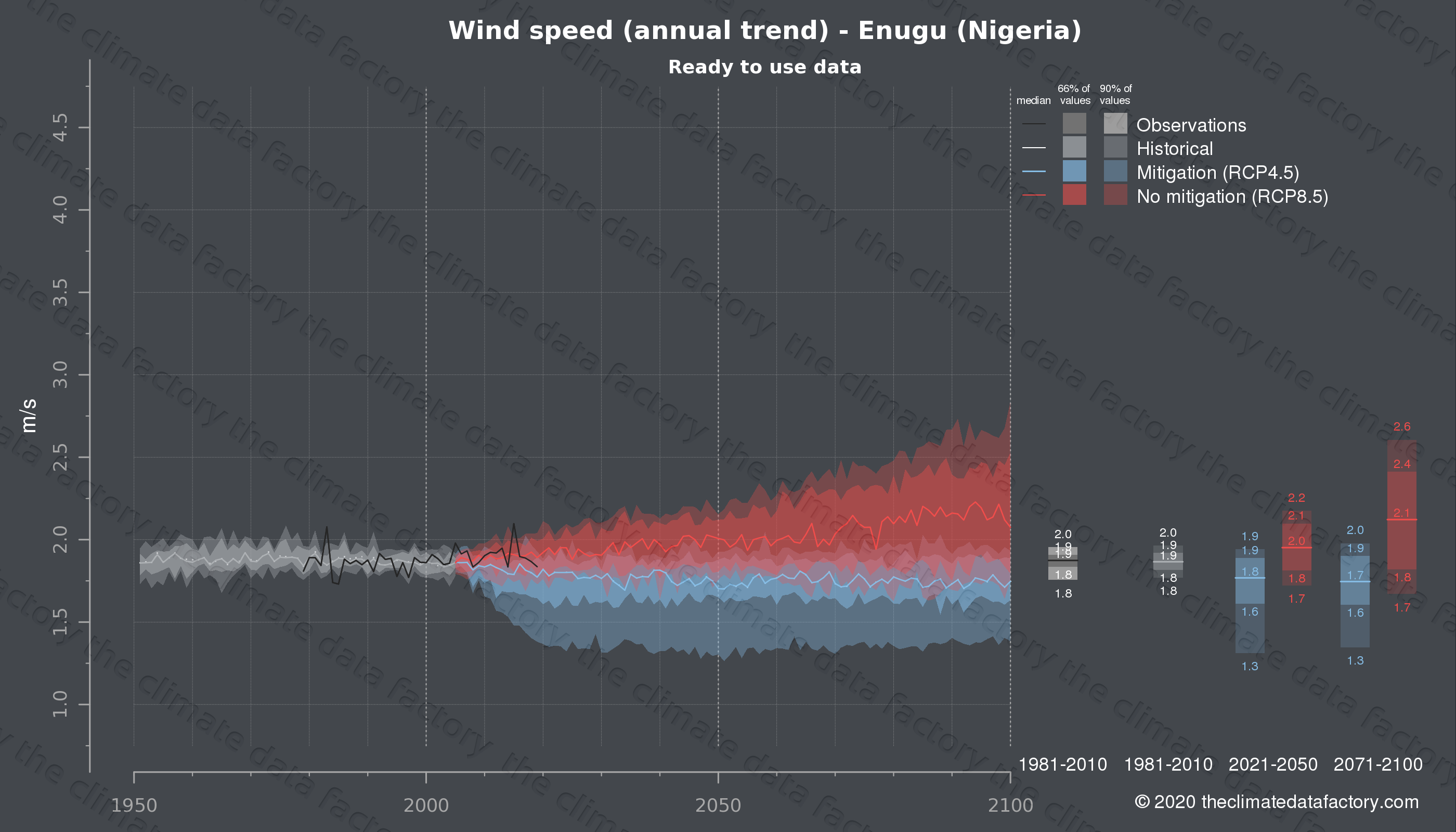 Graphic of projected wind speed for Enugu (Nigeria) under two climate change mitigation policy scenarios (RCP4.5, RCP8.5). Represented climate data are processed (bias-adjusted and quality controlled) data from IPCC models. https://theclimatedatafactory.com