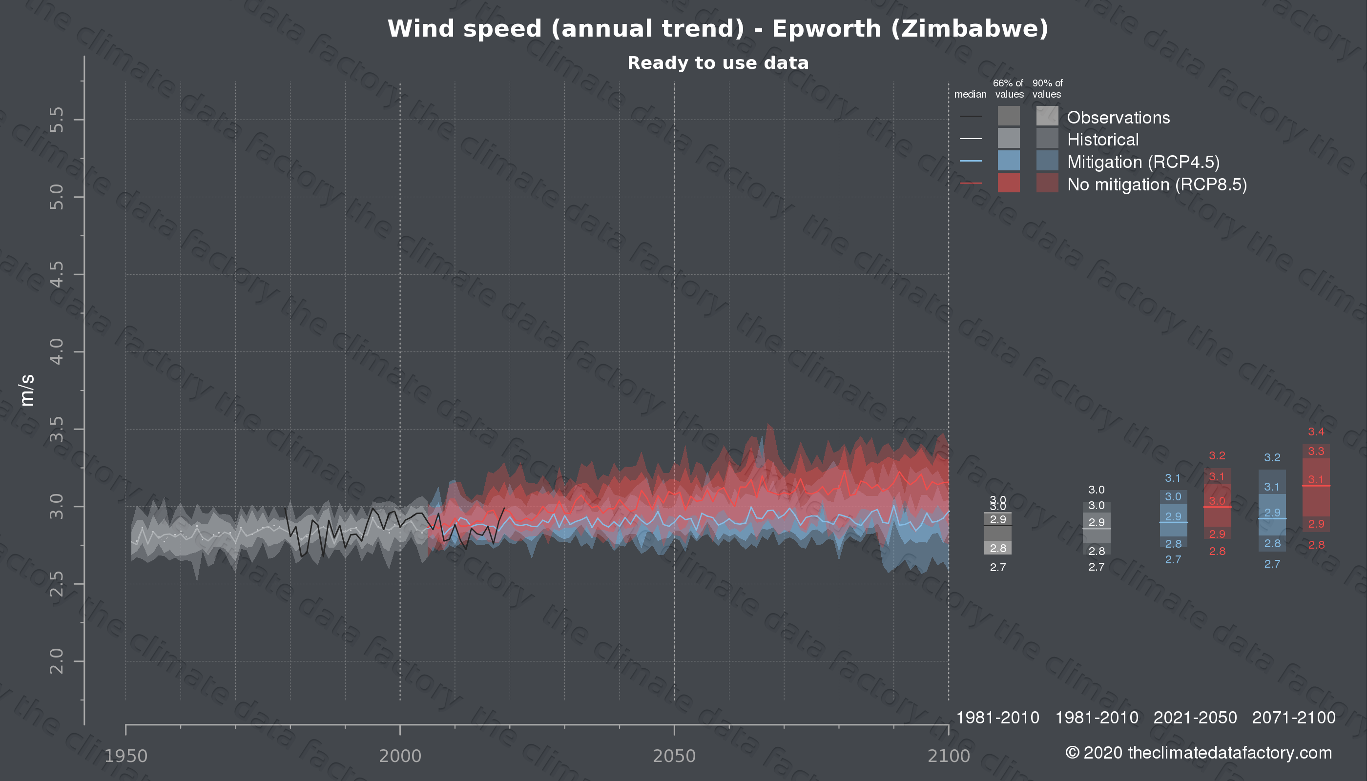 Graphic of projected wind speed for Epworth (Zimbabwe) under two climate change mitigation policy scenarios (RCP4.5, RCP8.5). Represented climate data are processed (bias-adjusted and quality controlled) data from IPCC models. https://theclimatedatafactory.com
