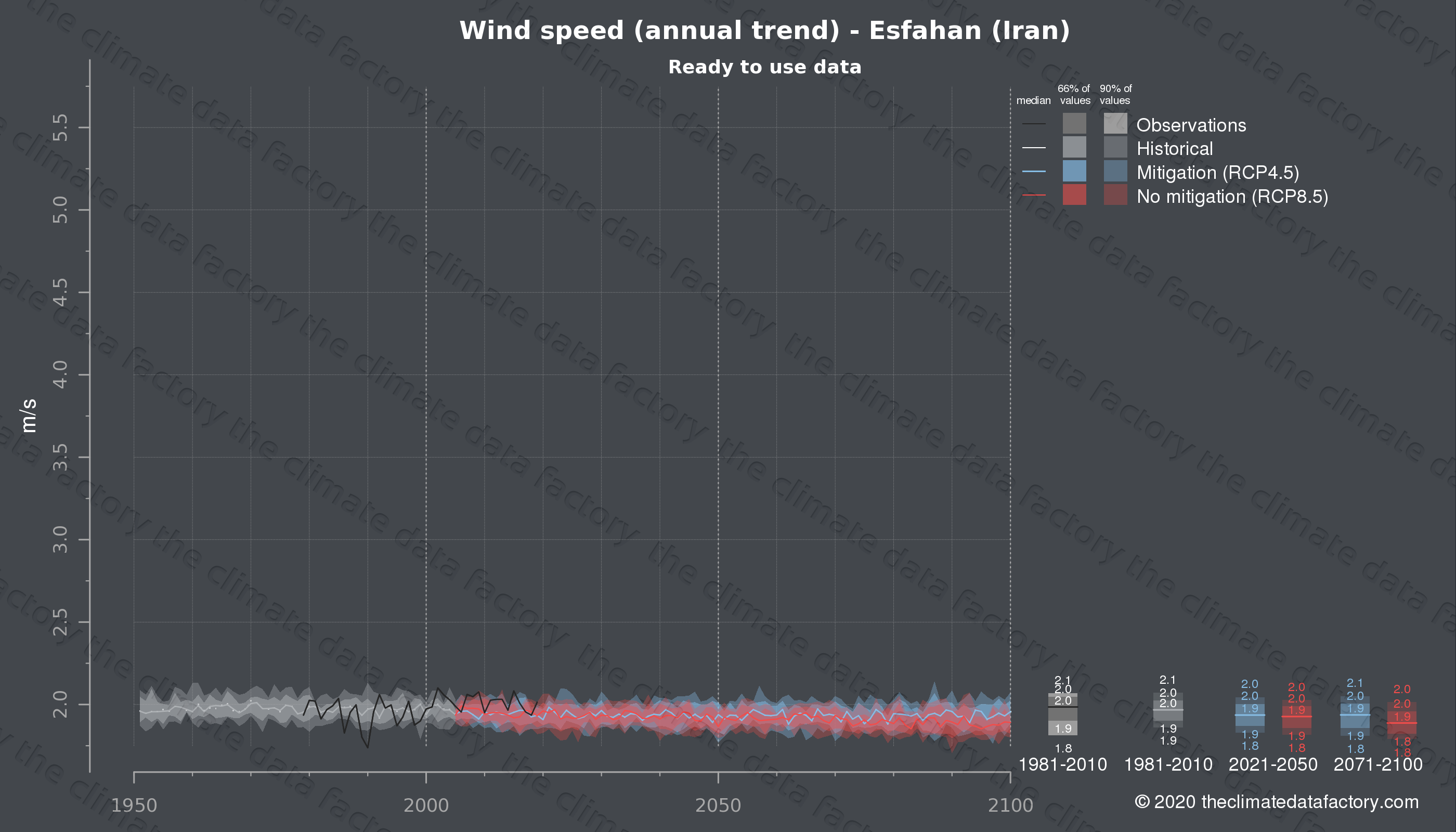 Graphic of projected wind speed for Esfahan (Iran) under two climate change mitigation policy scenarios (RCP4.5, RCP8.5). Represented climate data are processed (bias-adjusted and quality controlled) data from IPCC models. https://theclimatedatafactory.com