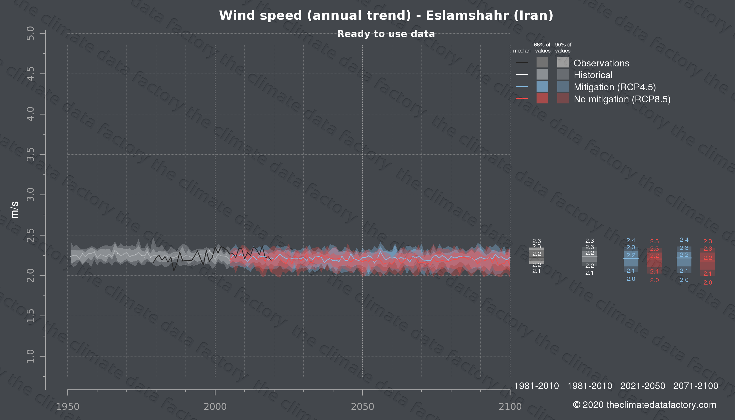 Graphic of projected wind speed for Eslamshahr (Iran) under two climate change mitigation policy scenarios (RCP4.5, RCP8.5). Represented climate data are processed (bias-adjusted and quality controlled) data from IPCC models. https://theclimatedatafactory.com
