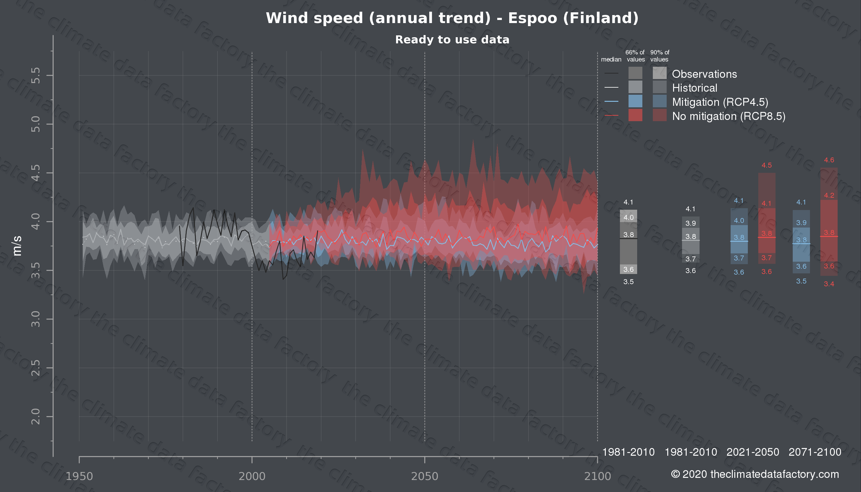 Graphic of projected wind speed for Espoo (Finland) under two climate change mitigation policy scenarios (RCP4.5, RCP8.5). Represented climate data are processed (bias-adjusted and quality controlled) data from IPCC models. https://theclimatedatafactory.com
