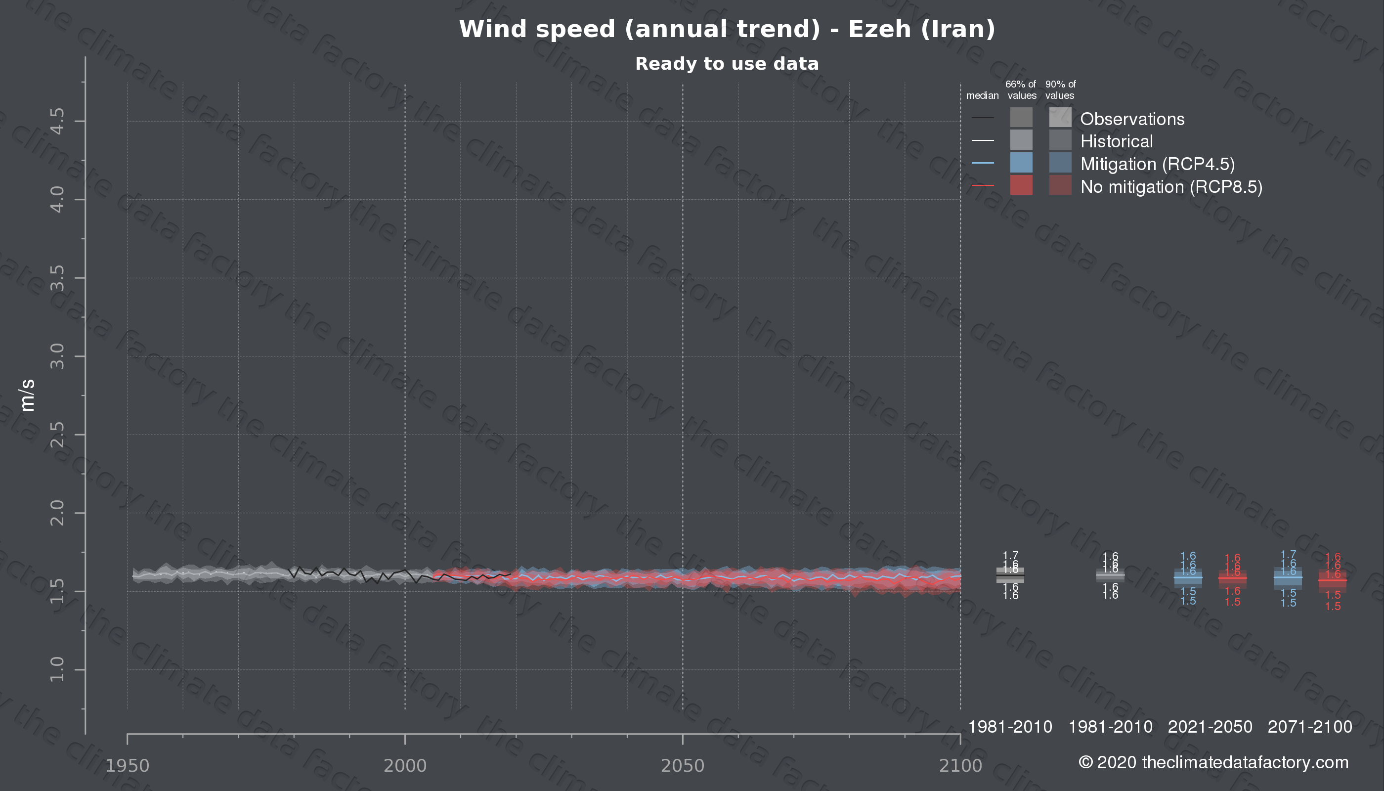 Graphic of projected wind speed for Ezeh (Iran) under two climate change mitigation policy scenarios (RCP4.5, RCP8.5). Represented climate data are processed (bias-adjusted and quality controlled) data from IPCC models. https://theclimatedatafactory.com