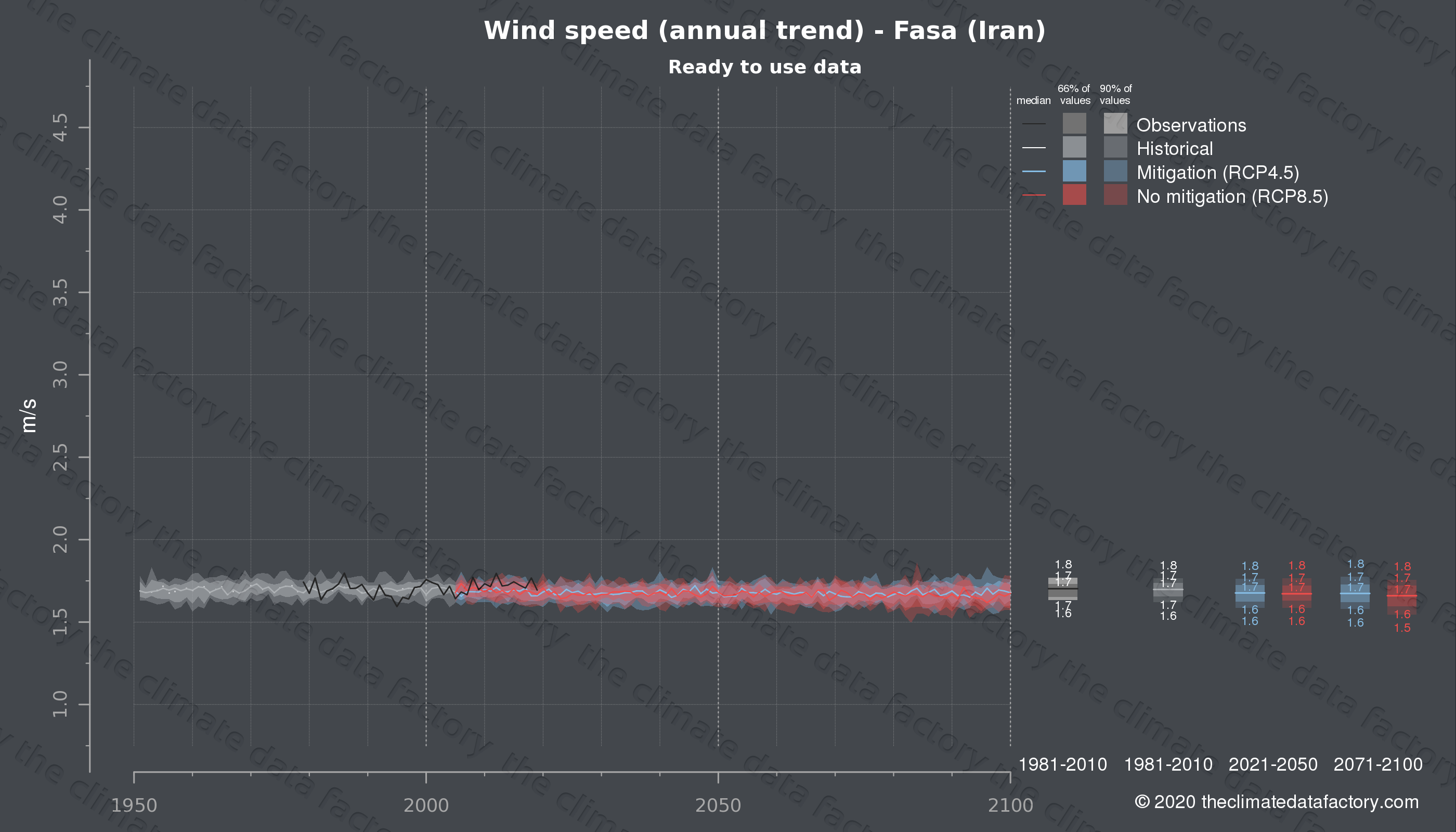 Graphic of projected wind speed for Fasa (Iran) under two climate change mitigation policy scenarios (RCP4.5, RCP8.5). Represented climate data are processed (bias-adjusted and quality controlled) data from IPCC models. https://theclimatedatafactory.com