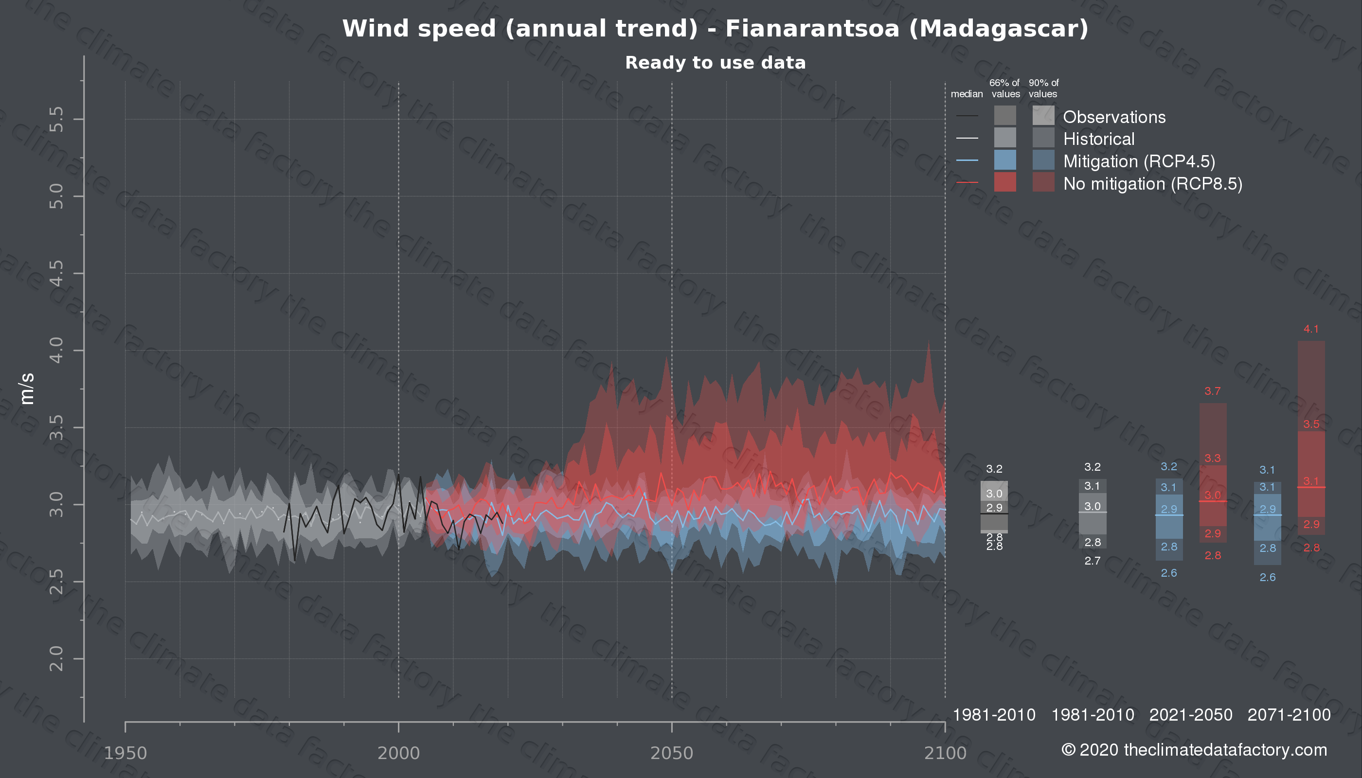 Graphic of projected wind speed for Fianarantsoa (Madagascar) under two climate change mitigation policy scenarios (RCP4.5, RCP8.5). Represented climate data are processed (bias-adjusted and quality controlled) data from IPCC models. https://theclimatedatafactory.com