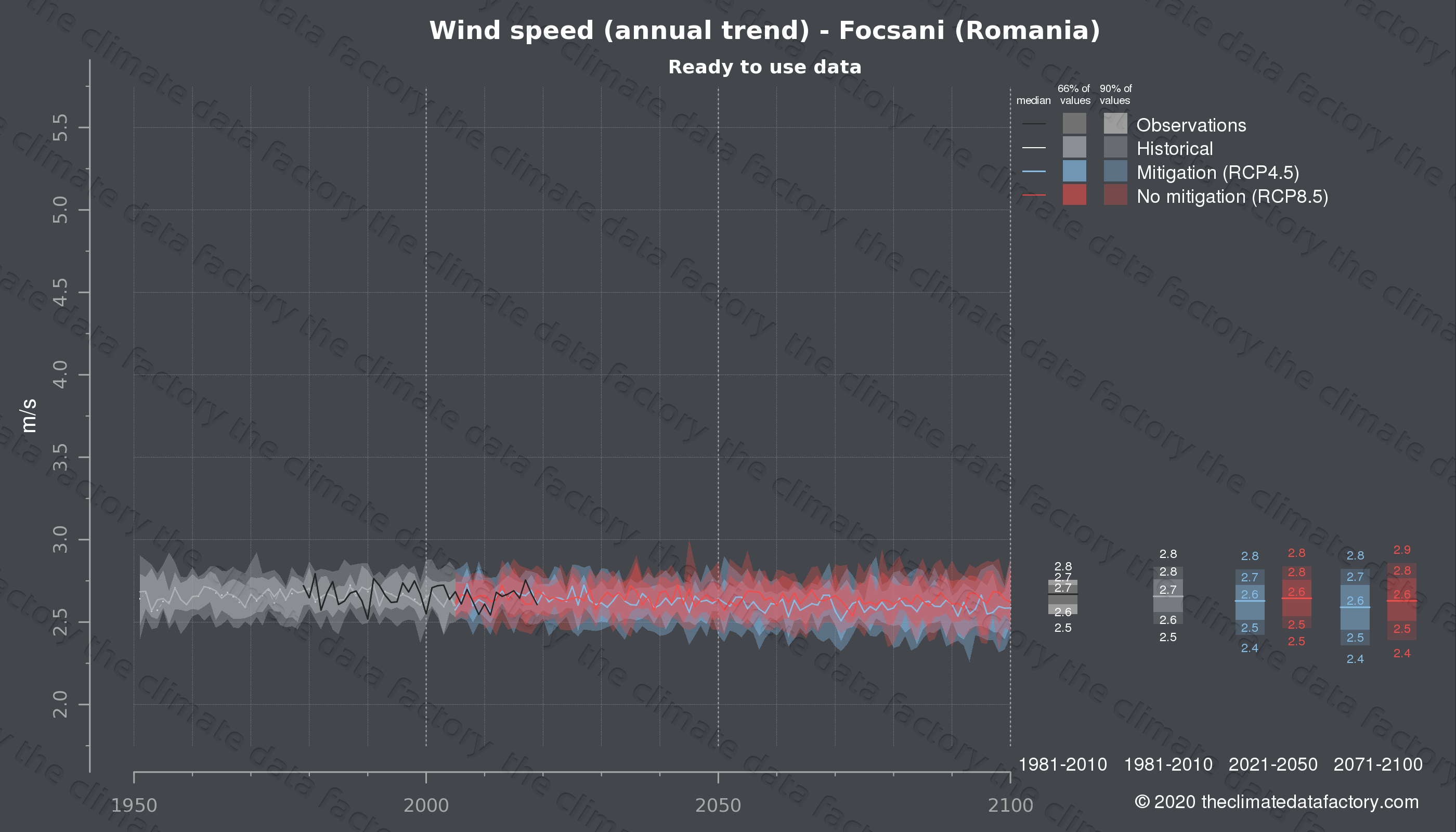 Graphic of projected wind speed for Focsani (Romania) under two climate change mitigation policy scenarios (RCP4.5, RCP8.5). Represented climate data are processed (bias-adjusted and quality controlled) data from IPCC models. https://theclimatedatafactory.com