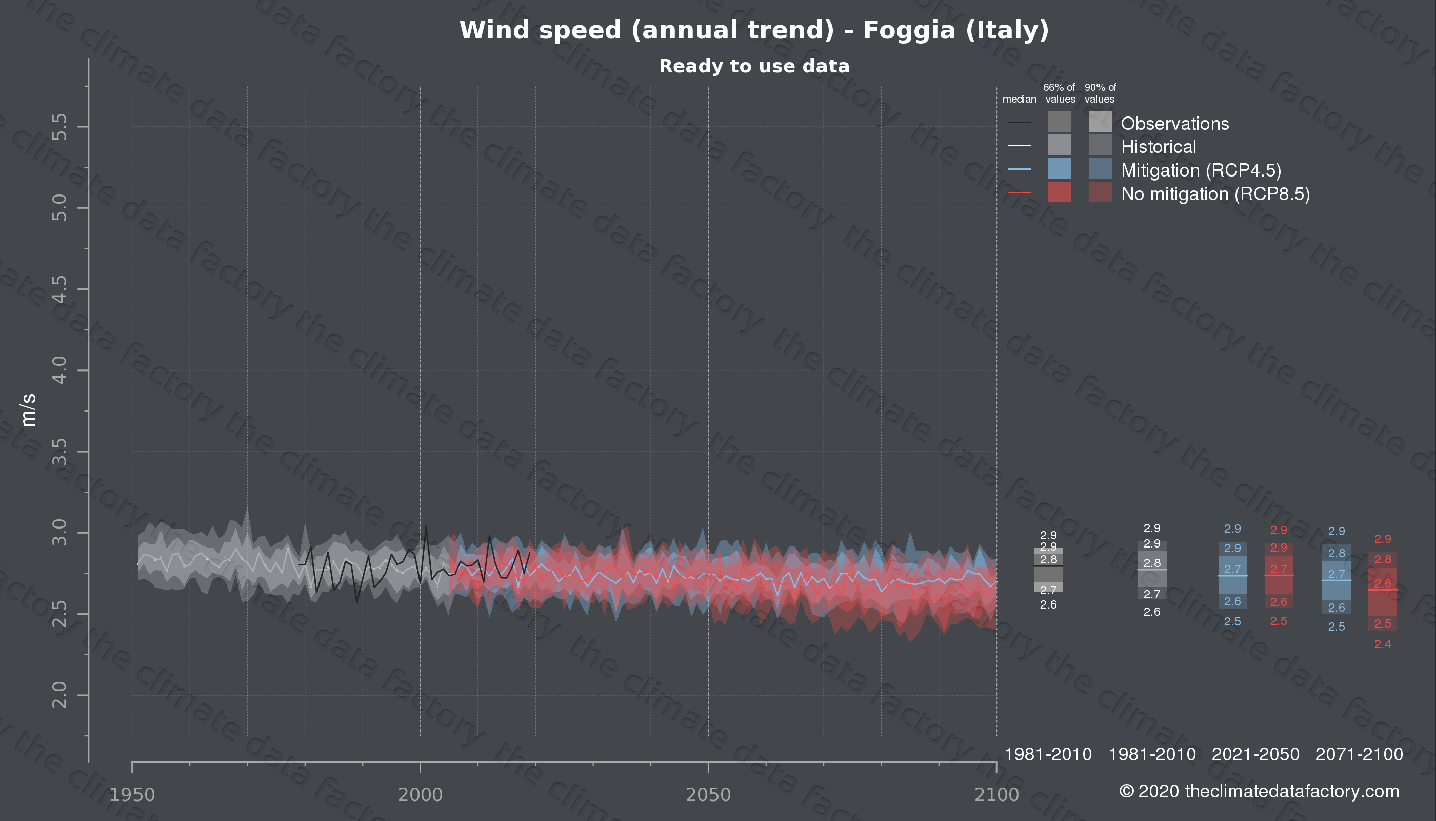 Graphic of projected wind speed for Foggia (Italy) under two climate change mitigation policy scenarios (RCP4.5, RCP8.5). Represented climate data are processed (bias-adjusted and quality controlled) data from IPCC models. https://theclimatedatafactory.com
