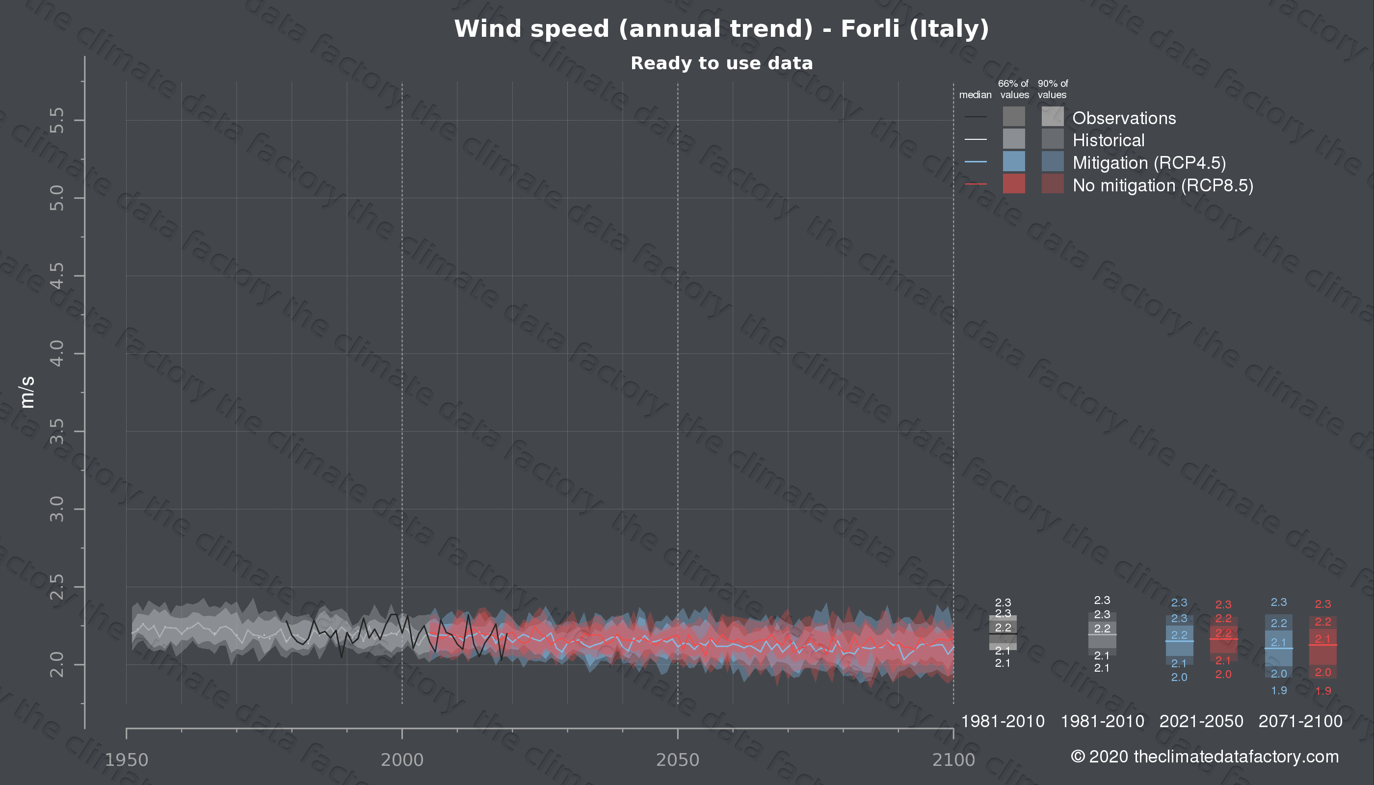 Graphic of projected wind speed for Forli (Italy) under two climate change mitigation policy scenarios (RCP4.5, RCP8.5). Represented climate data are processed (bias-adjusted and quality controlled) data from IPCC models. https://theclimatedatafactory.com