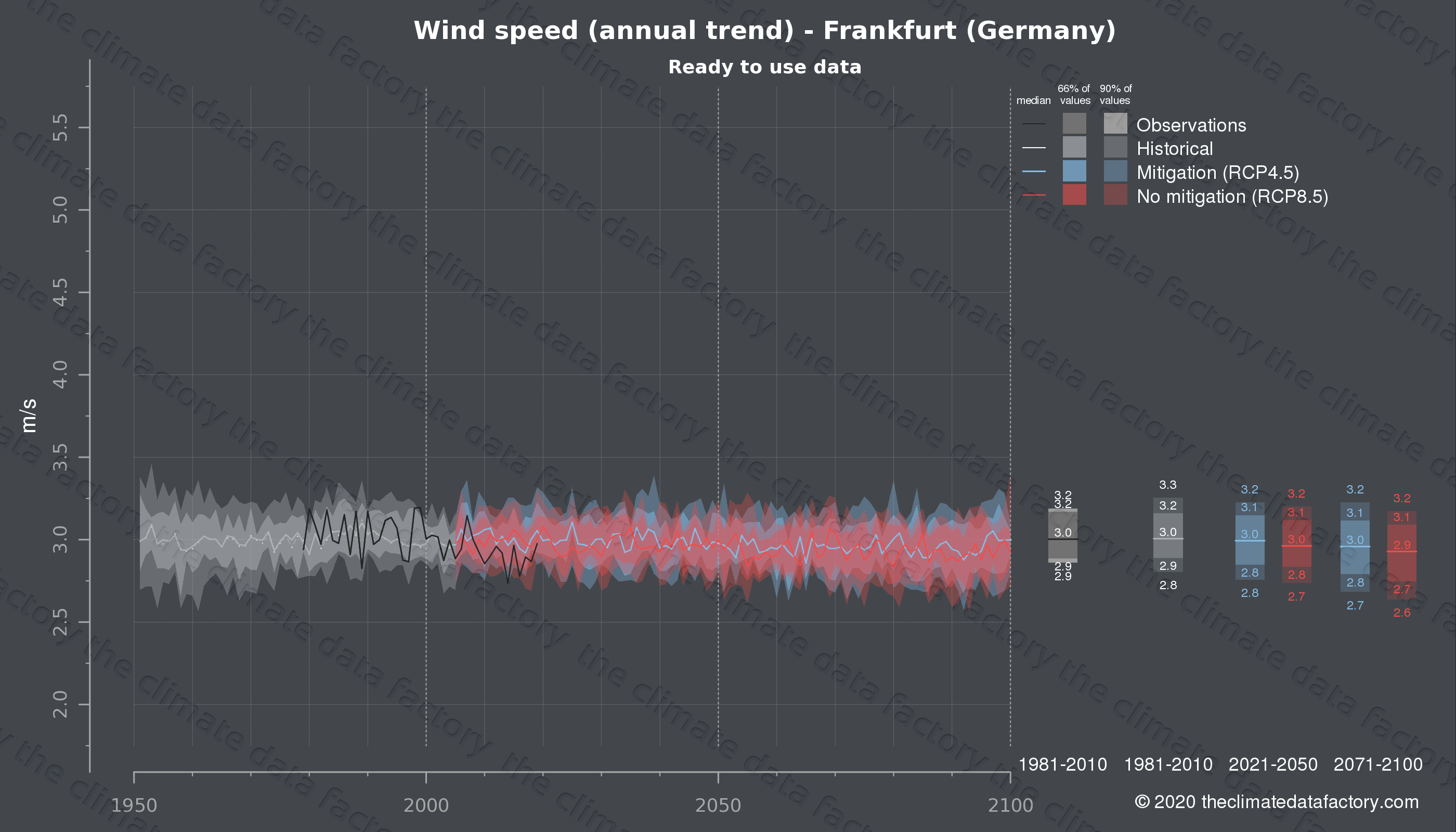 Graphic of projected wind speed for Frankfurt (Germany) under two climate change mitigation policy scenarios (RCP4.5, RCP8.5). Represented climate data are processed (bias-adjusted and quality controlled) data from IPCC models. https://theclimatedatafactory.com