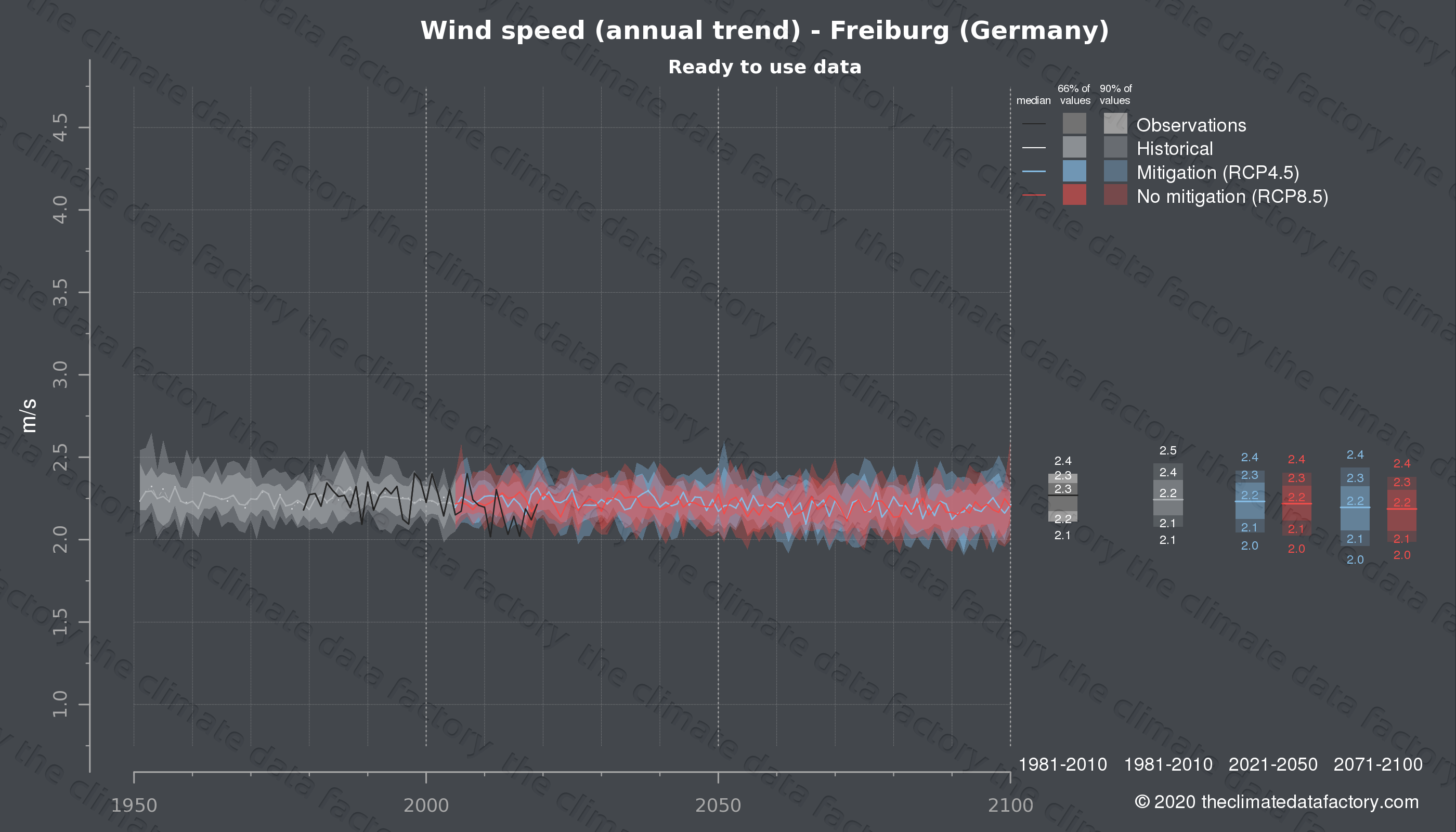 Graphic of projected wind speed for Freiburg (Germany) under two climate change mitigation policy scenarios (RCP4.5, RCP8.5). Represented climate data are processed (bias-adjusted and quality controlled) data from IPCC models. https://theclimatedatafactory.com