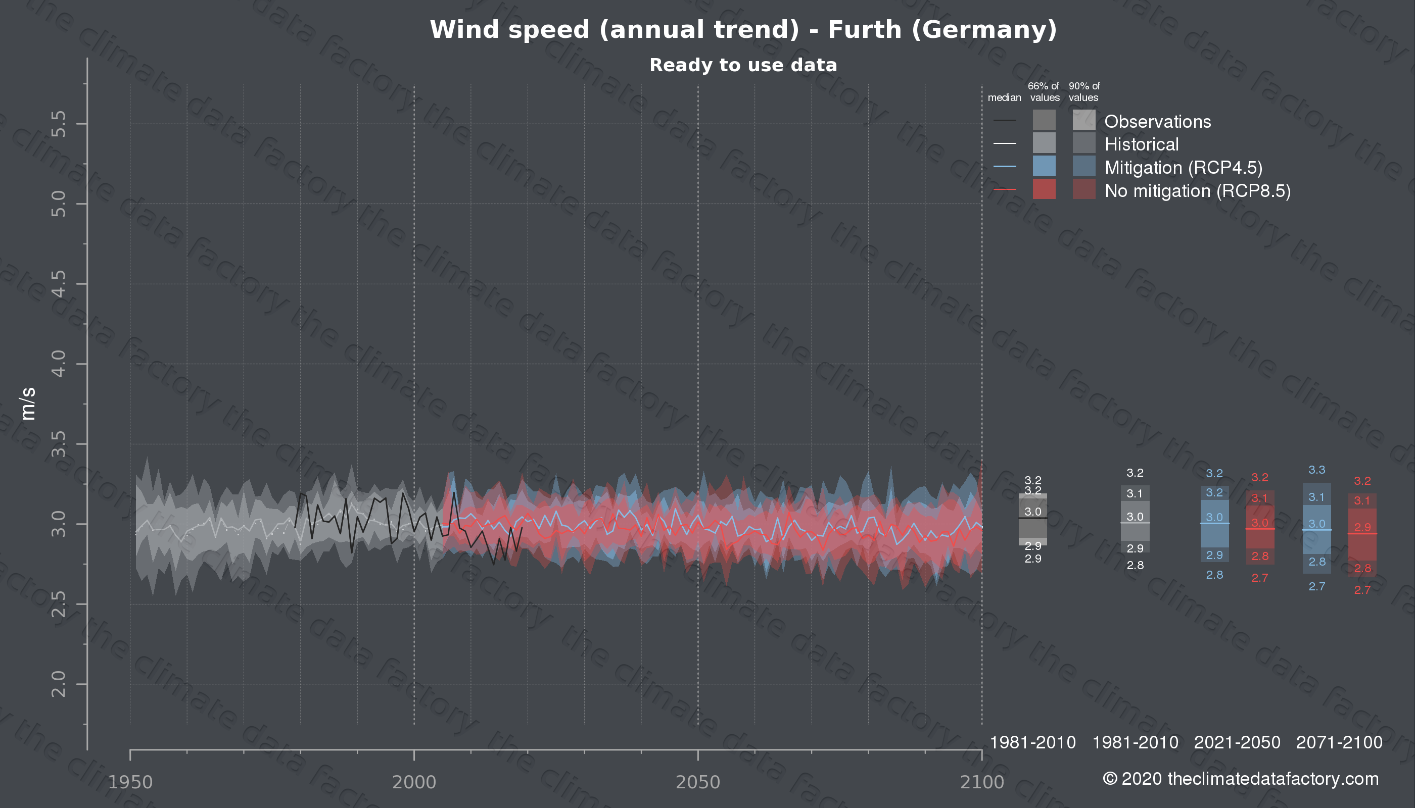 Graphic of projected wind speed for Furth (Germany) under two climate change mitigation policy scenarios (RCP4.5, RCP8.5). Represented climate data are processed (bias-adjusted and quality controlled) data from IPCC models. https://theclimatedatafactory.com