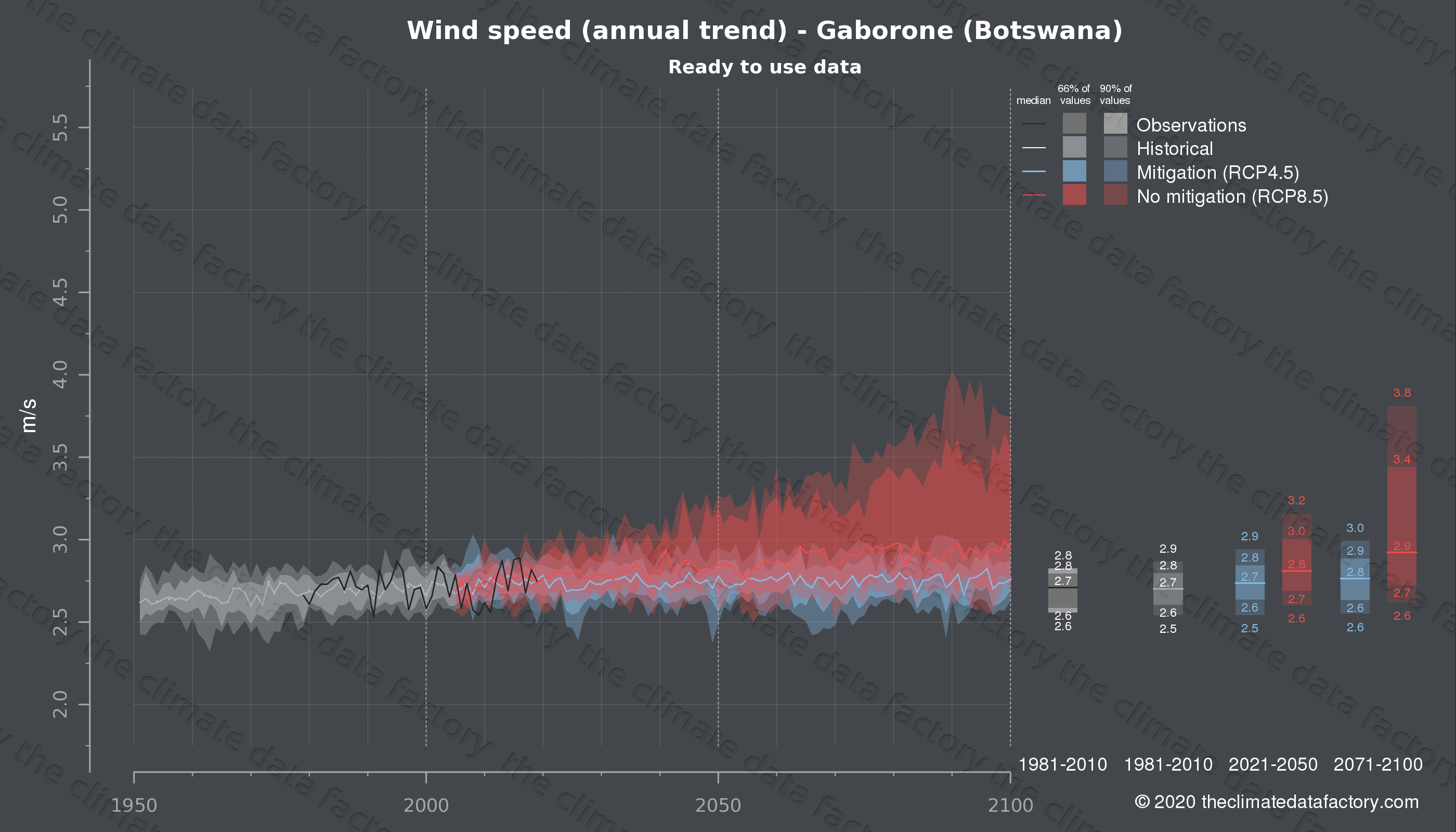 Graphic of projected wind speed for Gaborone (Botswana) under two climate change mitigation policy scenarios (RCP4.5, RCP8.5). Represented climate data are processed (bias-adjusted and quality controlled) data from IPCC models. https://theclimatedatafactory.com
