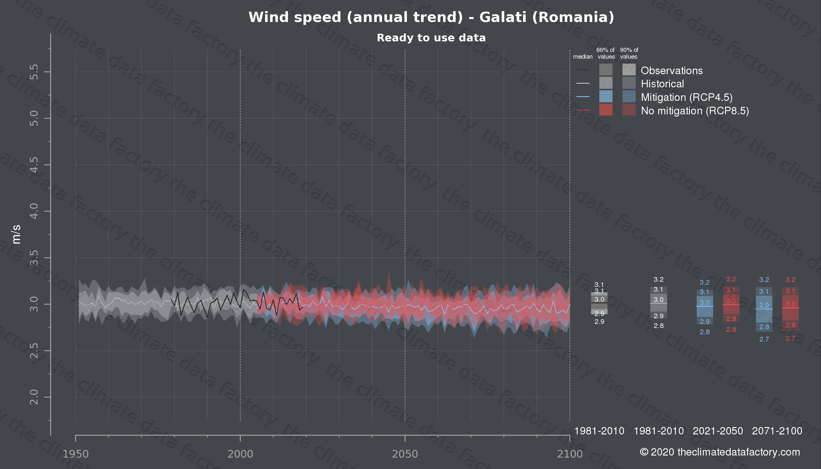 Graphic of projected wind speed for Galati (Romania) under two climate change mitigation policy scenarios (RCP4.5, RCP8.5). Represented climate data are processed (bias-adjusted and quality controlled) data from IPCC models. https://theclimatedatafactory.com