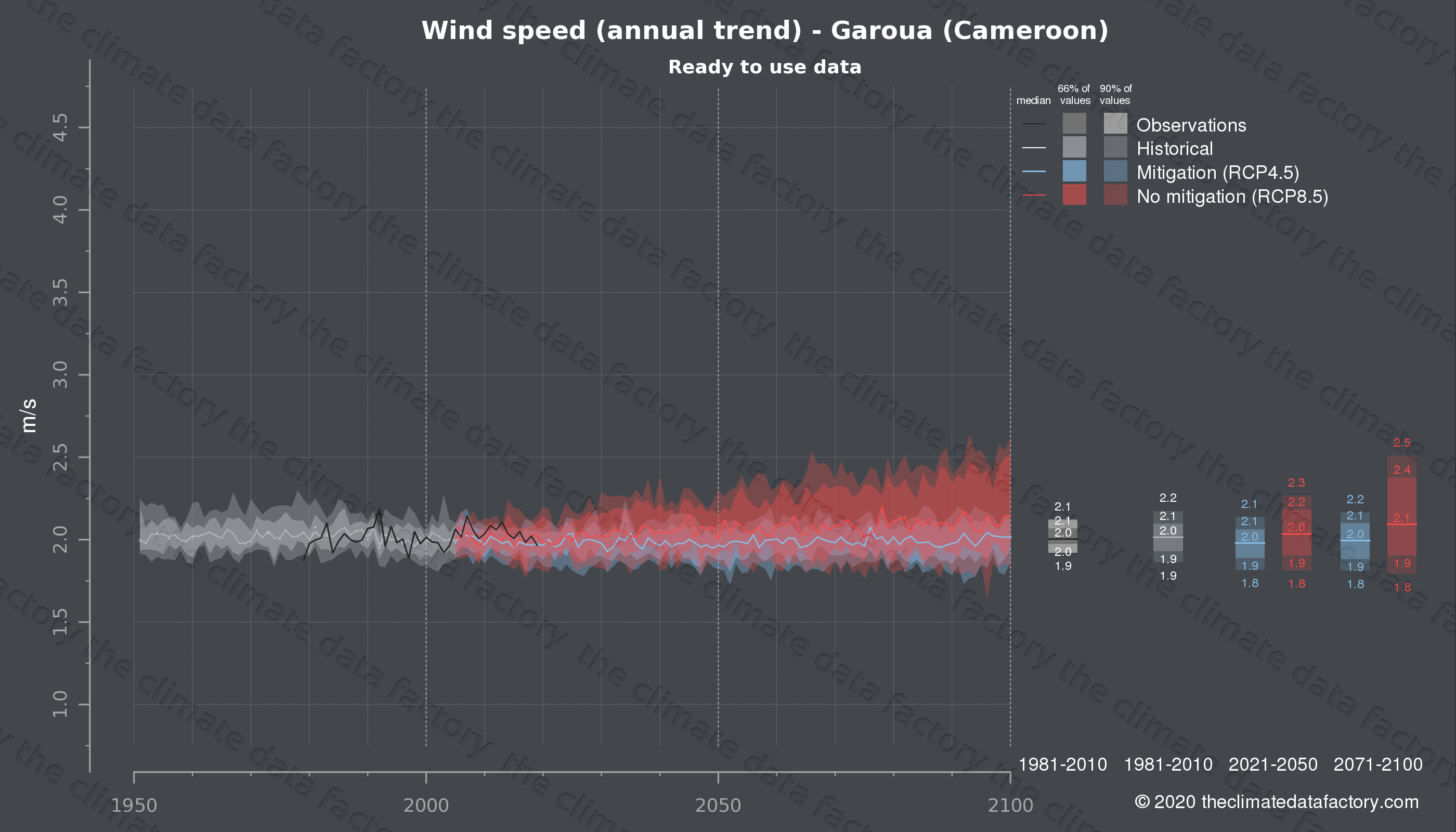 Graphic of projected wind speed for Garoua (Cameroon) under two climate change mitigation policy scenarios (RCP4.5, RCP8.5). Represented climate data are processed (bias-adjusted and quality controlled) data from IPCC models. https://theclimatedatafactory.com