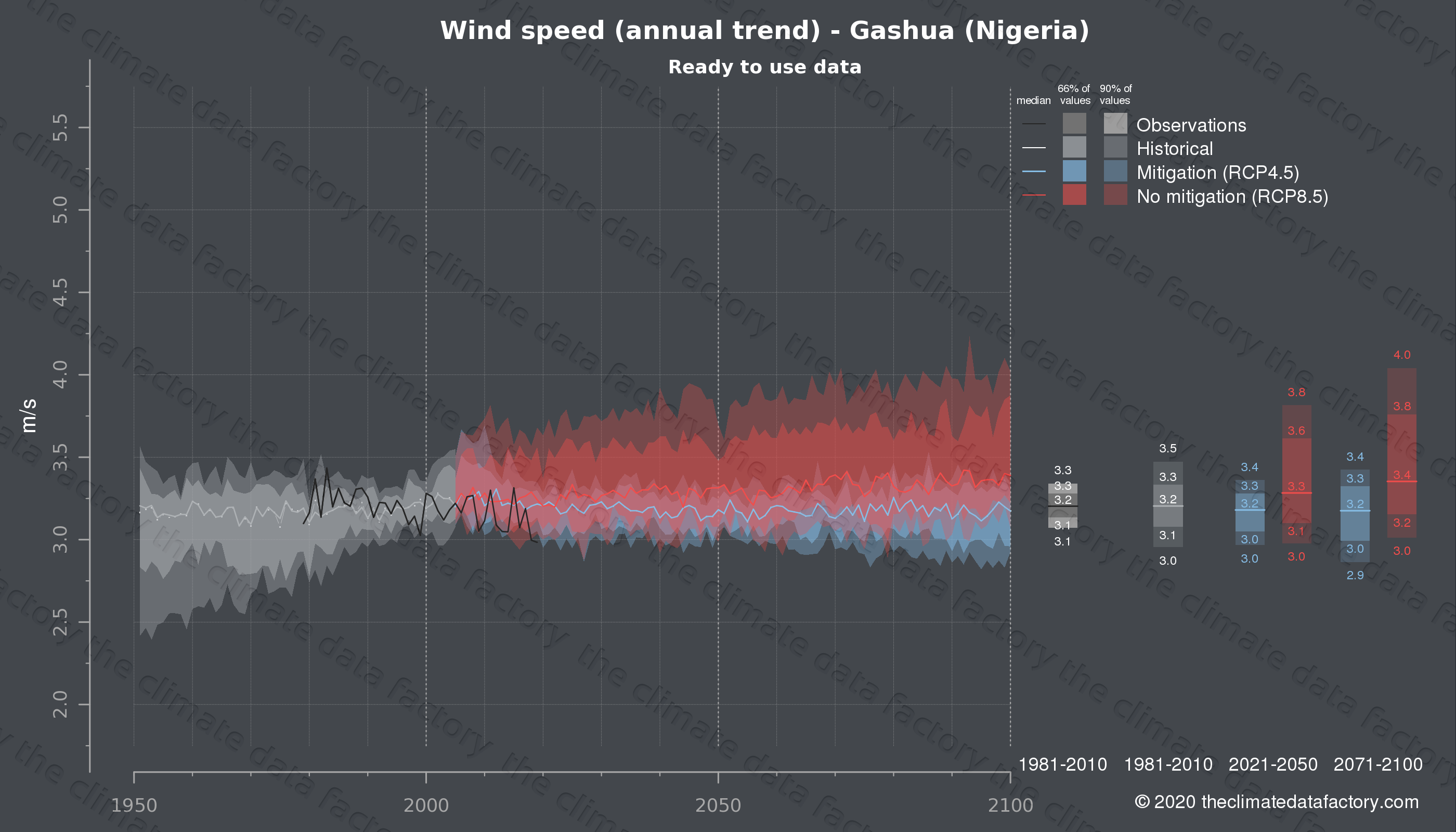 Graphic of projected wind speed for Gashua (Nigeria) under two climate change mitigation policy scenarios (RCP4.5, RCP8.5). Represented climate data are processed (bias-adjusted and quality controlled) data from IPCC models. https://theclimatedatafactory.com