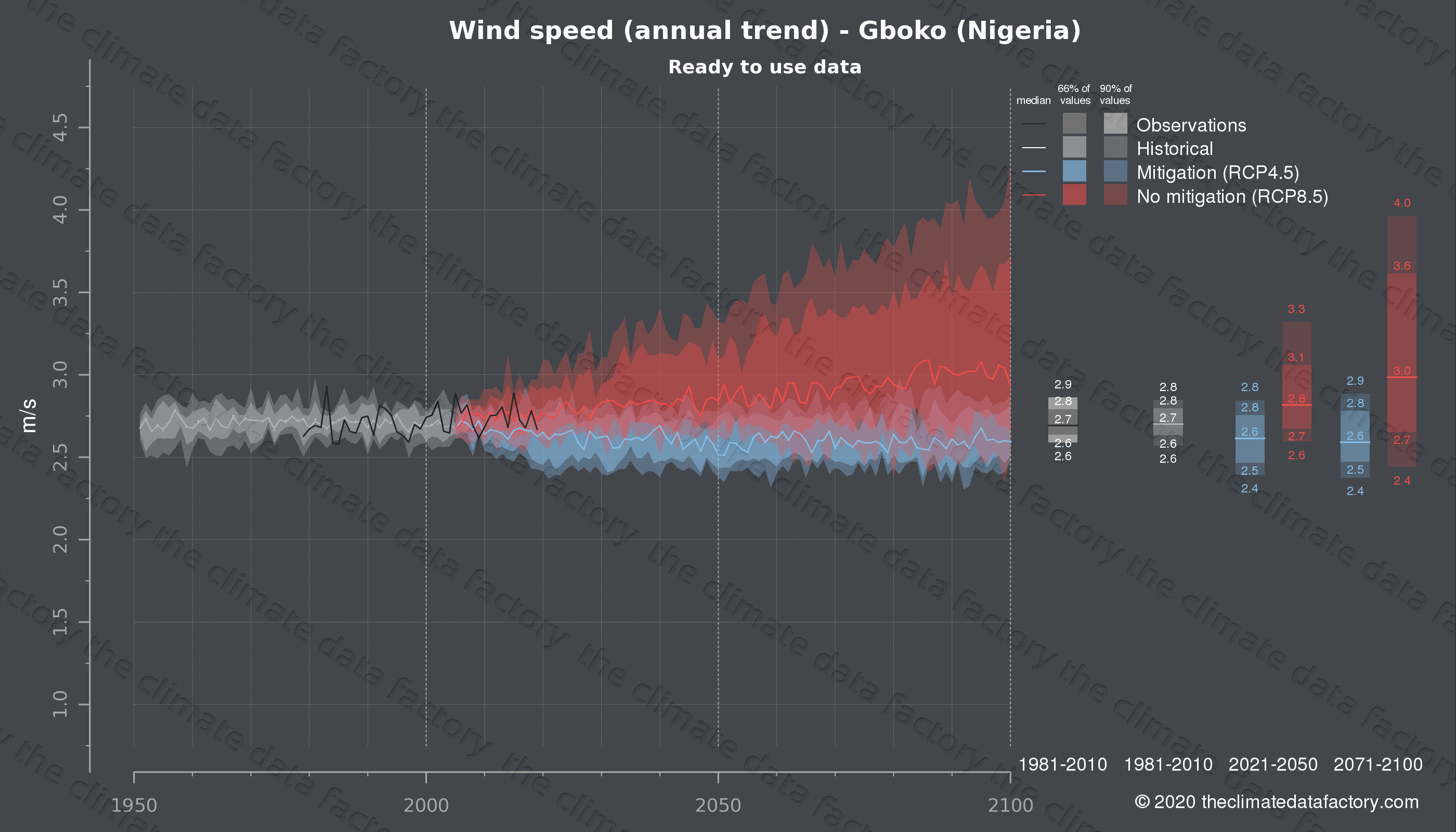 Graphic of projected wind speed for Gboko (Nigeria) under two climate change mitigation policy scenarios (RCP4.5, RCP8.5). Represented climate data are processed (bias-adjusted and quality controlled) data from IPCC models. https://theclimatedatafactory.com
