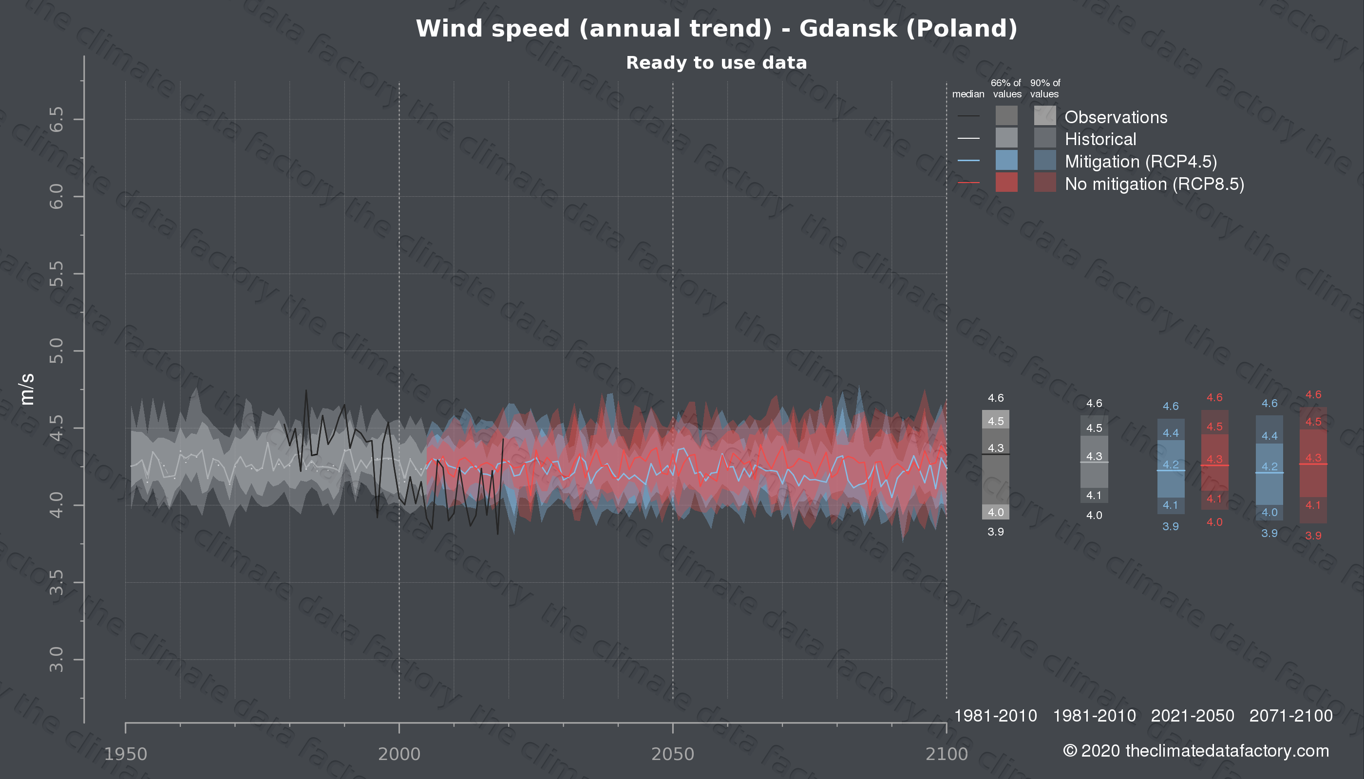 Graphic of projected wind speed for Gdansk (Poland) under two climate change mitigation policy scenarios (RCP4.5, RCP8.5). Represented climate data are processed (bias-adjusted and quality controlled) data from IPCC models. https://theclimatedatafactory.com